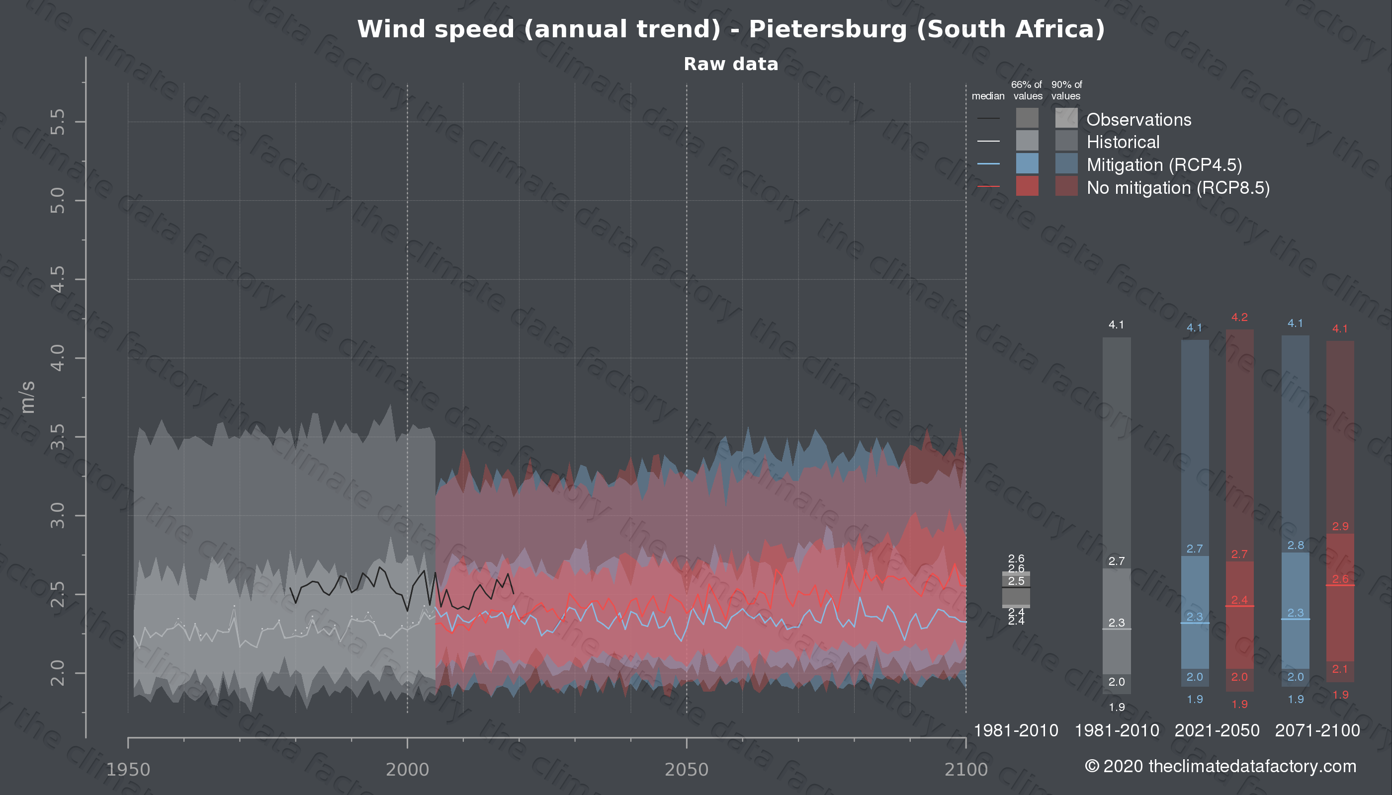 Graphic of projected wind speed for Pietersburg (South Africa) under two climate change mitigation policy scenarios (RCP4.5, RCP8.5). Represented climate data are raw data from IPCC models. https://theclimatedatafactory.com