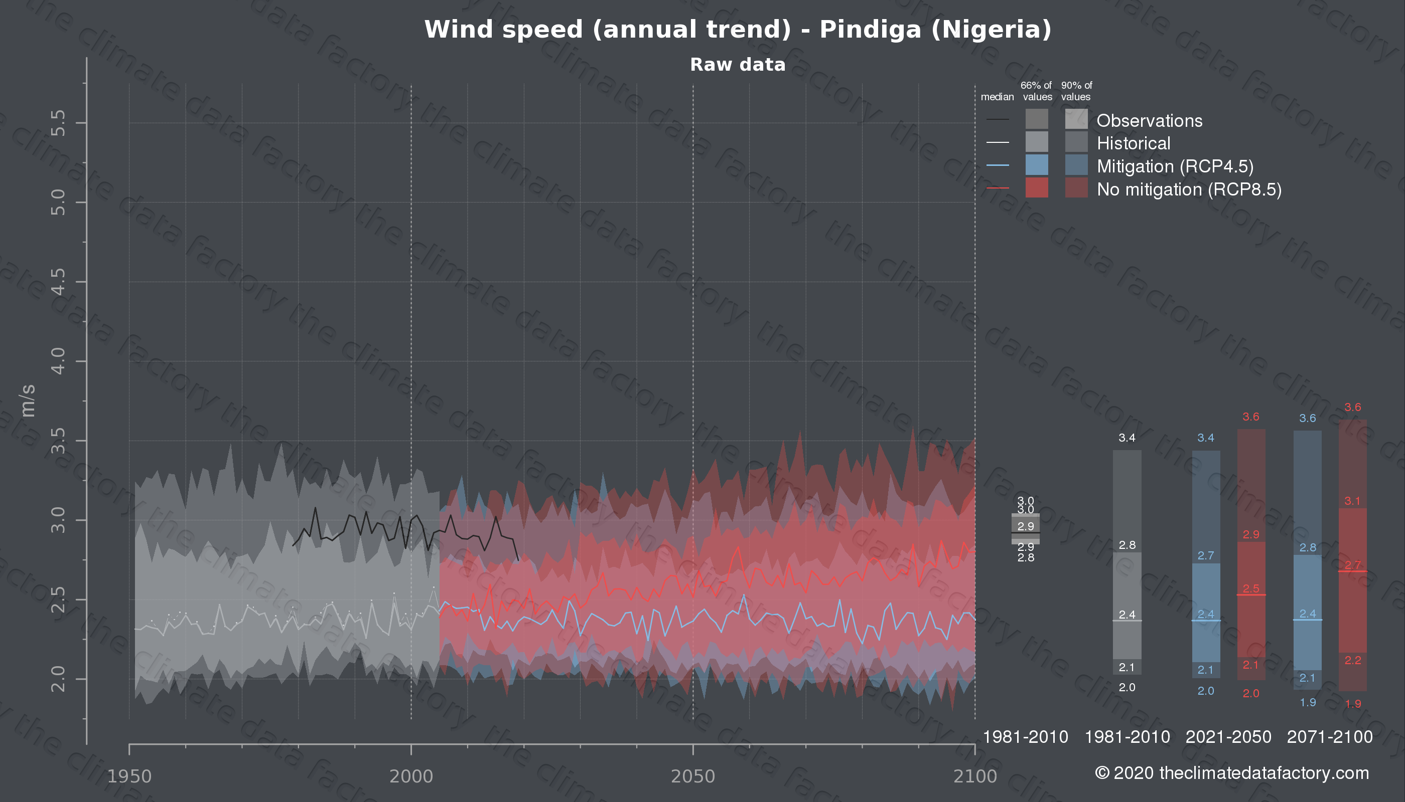 Graphic of projected wind speed for Pindiga (Nigeria) under two climate change mitigation policy scenarios (RCP4.5, RCP8.5). Represented climate data are raw data from IPCC models. https://theclimatedatafactory.com