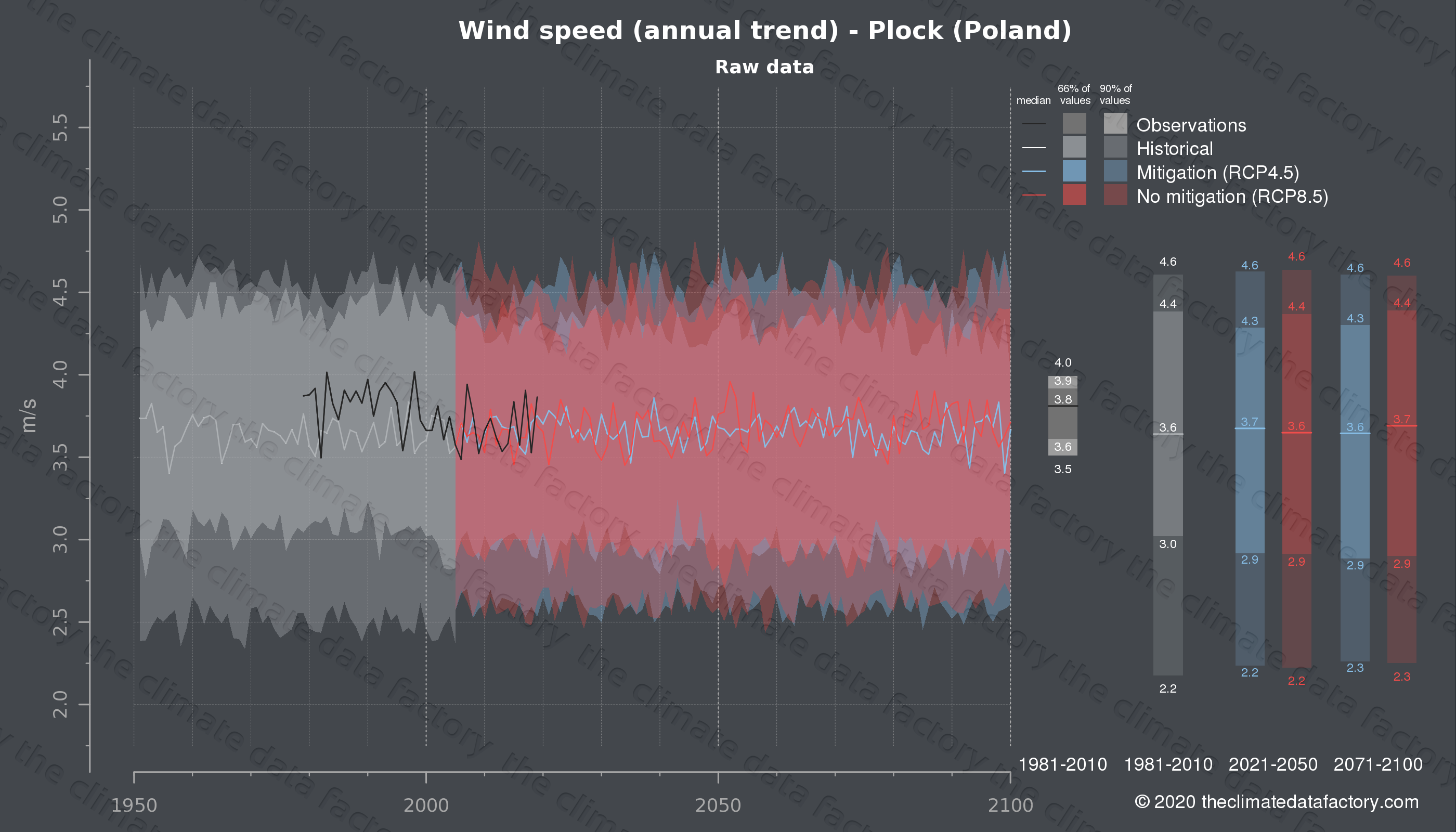 Graphic of projected wind speed for Plock (Poland) under two climate change mitigation policy scenarios (RCP4.5, RCP8.5). Represented climate data are raw data from IPCC models. https://theclimatedatafactory.com