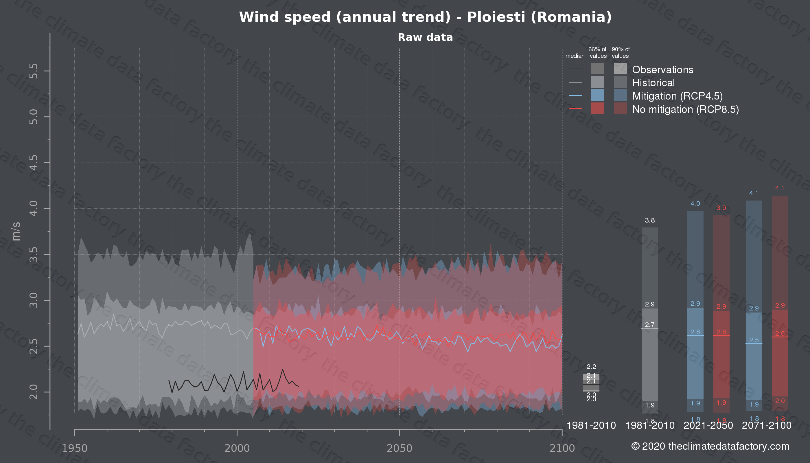 Graphic of projected wind speed for Ploiesti (Romania) under two climate change mitigation policy scenarios (RCP4.5, RCP8.5). Represented climate data are raw data from IPCC models. https://theclimatedatafactory.com