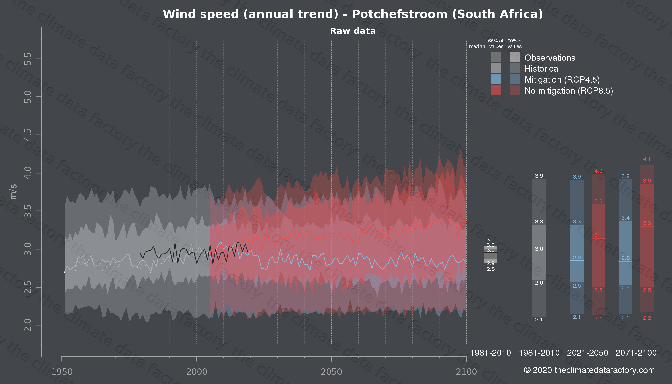 Graphic of projected wind speed for Potchefstroom (South Africa) under two climate change mitigation policy scenarios (RCP4.5, RCP8.5). Represented climate data are raw data from IPCC models. https://theclimatedatafactory.com