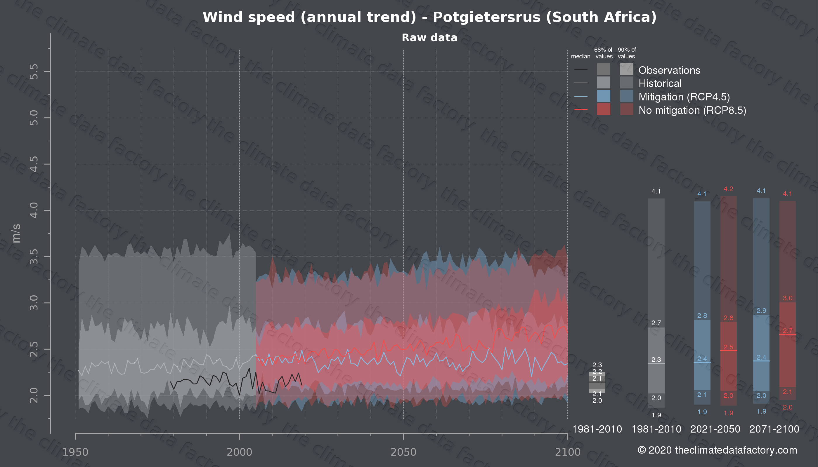 Graphic of projected wind speed for Potgietersrus (South Africa) under two climate change mitigation policy scenarios (RCP4.5, RCP8.5). Represented climate data are raw data from IPCC models. https://theclimatedatafactory.com