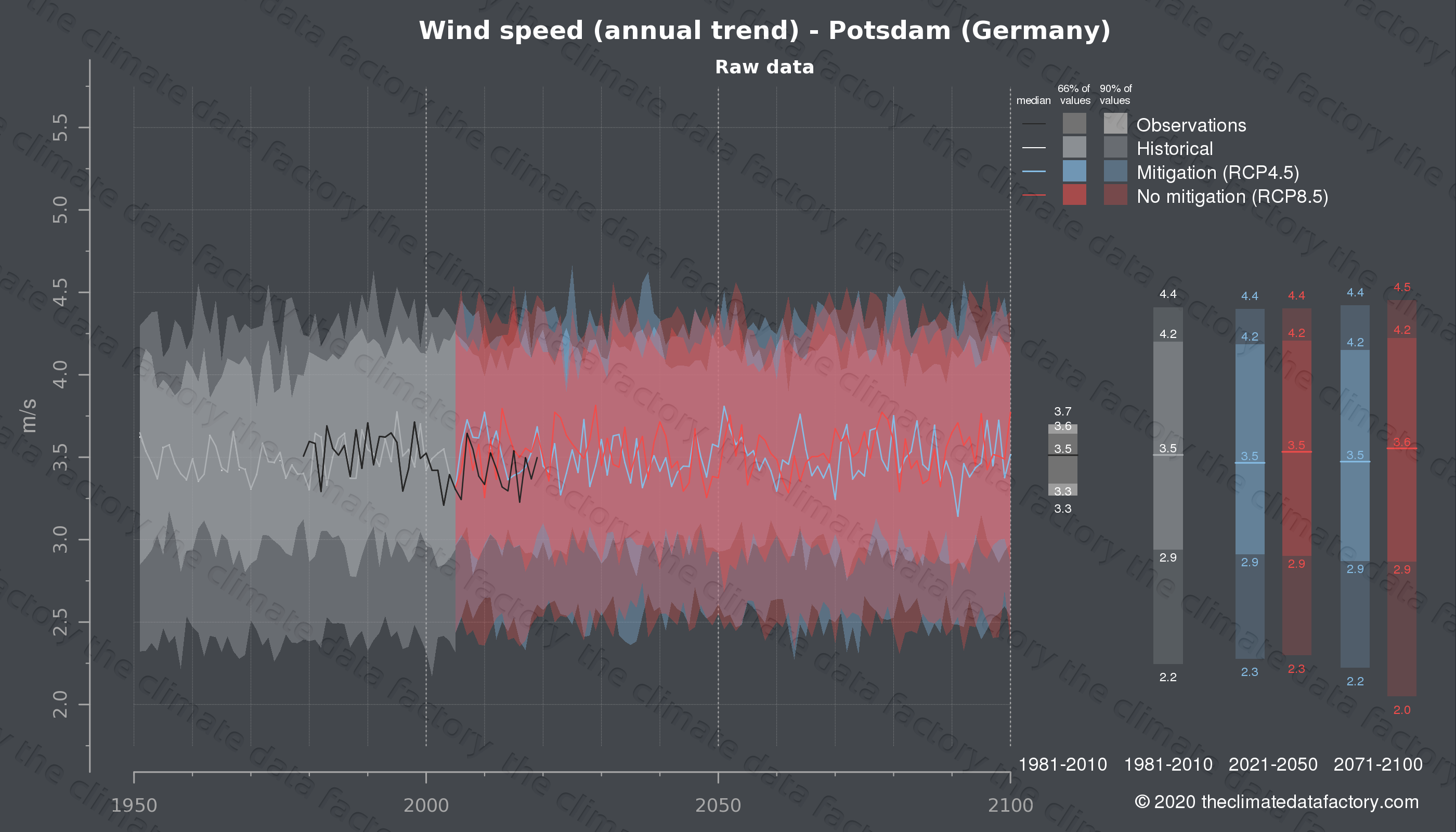 Graphic of projected wind speed for Potsdam (Germany) under two climate change mitigation policy scenarios (RCP4.5, RCP8.5). Represented climate data are raw data from IPCC models. https://theclimatedatafactory.com
