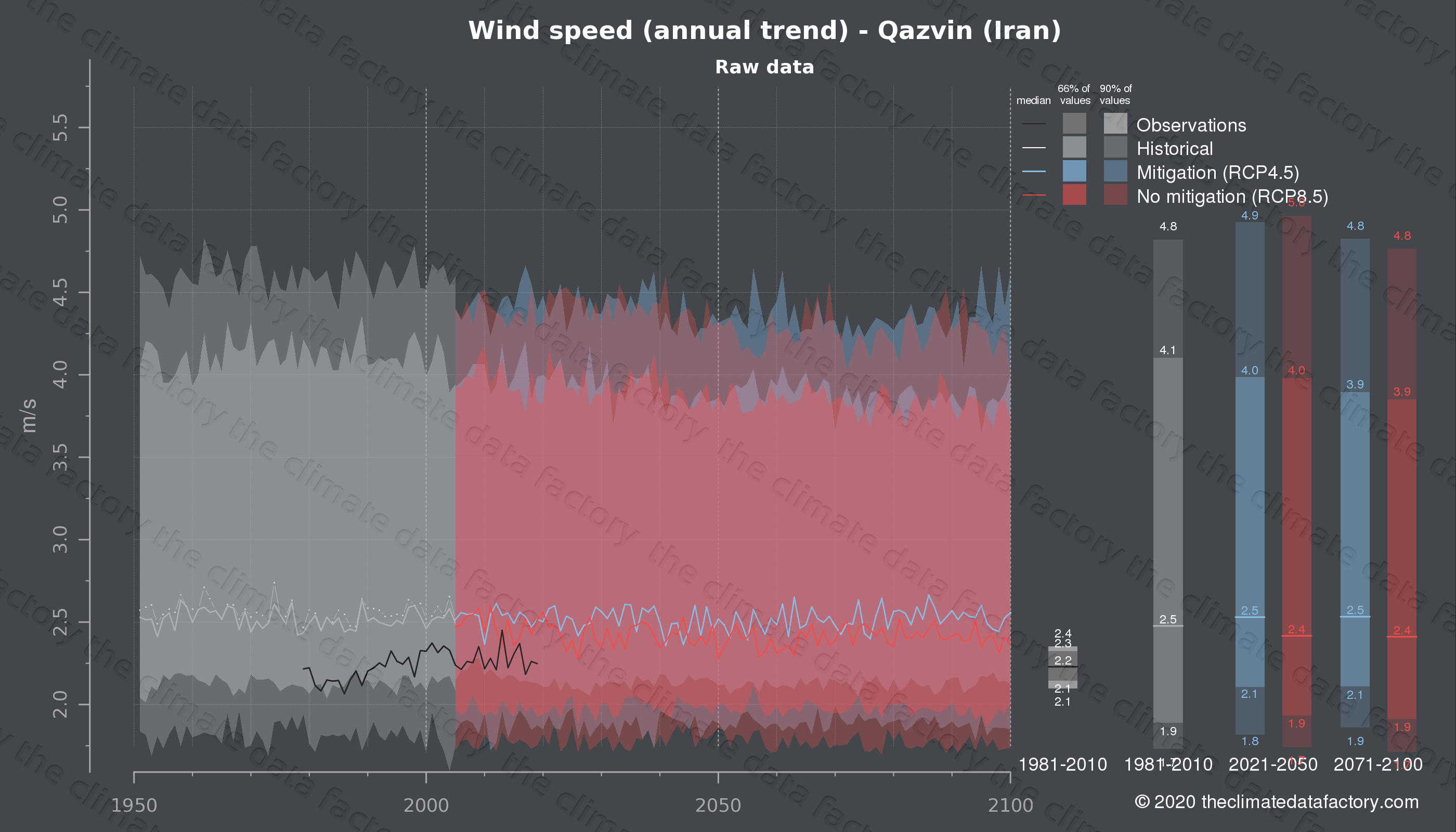 Graphic of projected wind speed for Qazvin (Iran) under two climate change mitigation policy scenarios (RCP4.5, RCP8.5). Represented climate data are raw data from IPCC models. https://theclimatedatafactory.com