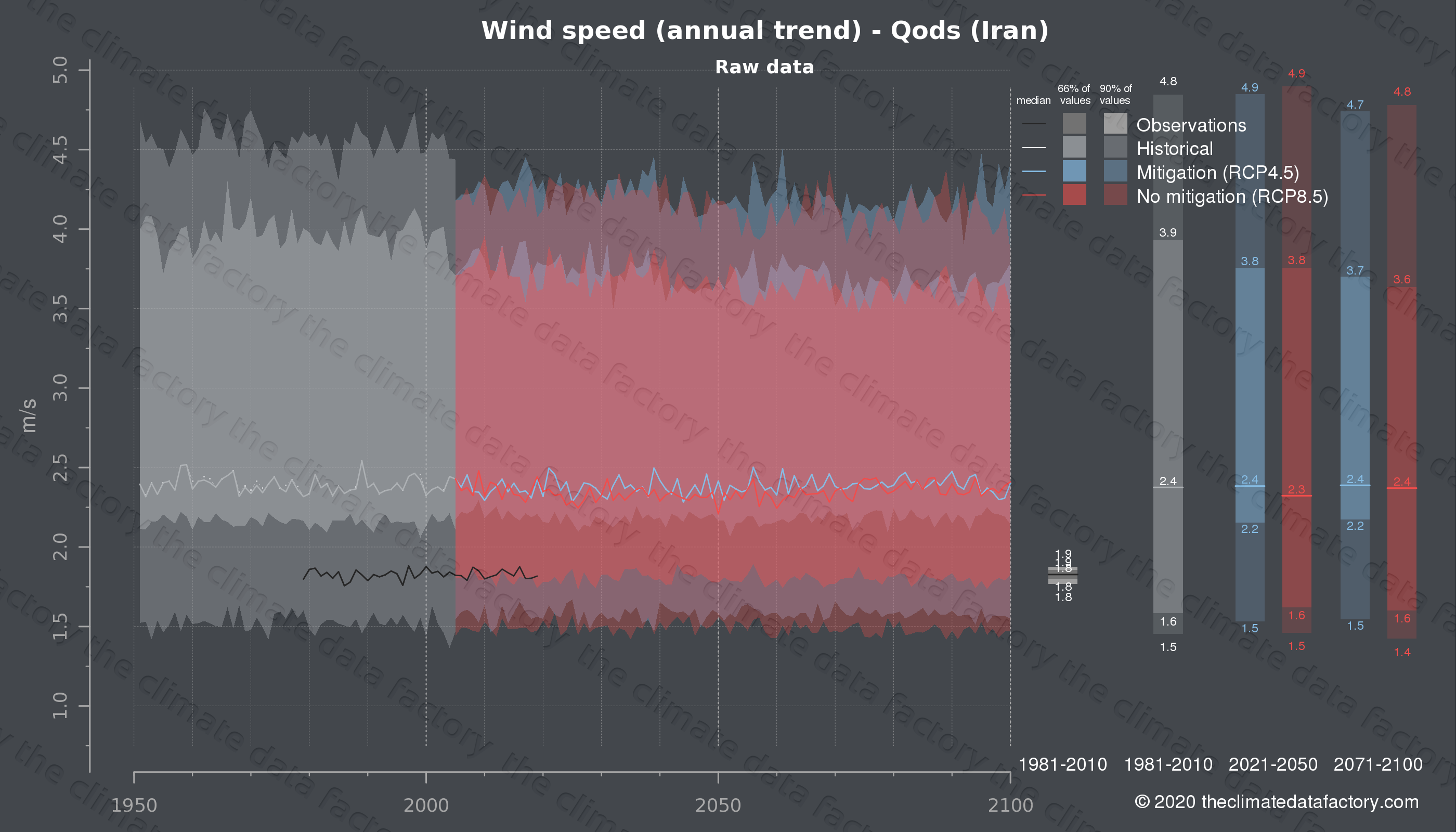 Graphic of projected wind speed for Qods (Iran) under two climate change mitigation policy scenarios (RCP4.5, RCP8.5). Represented climate data are raw data from IPCC models. https://theclimatedatafactory.com