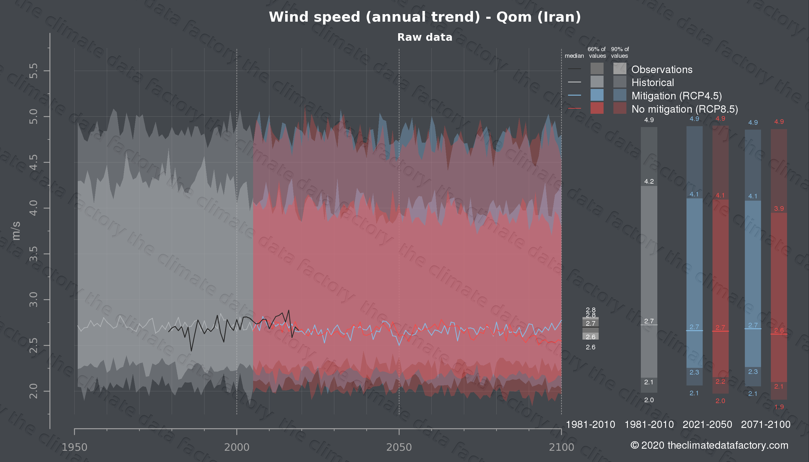 Graphic of projected wind speed for Qom (Iran) under two climate change mitigation policy scenarios (RCP4.5, RCP8.5). Represented climate data are raw data from IPCC models. https://theclimatedatafactory.com