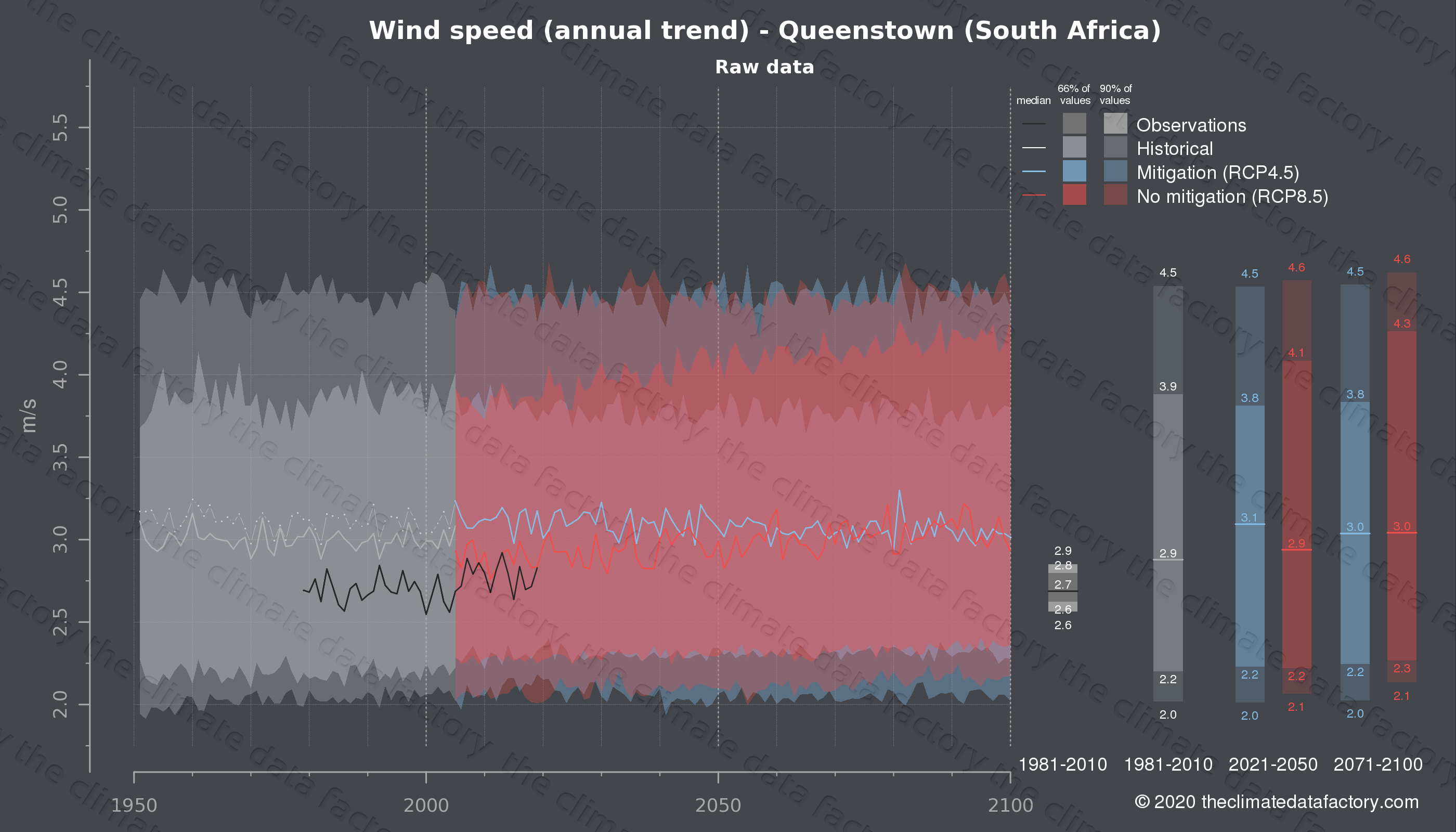 Graphic of projected wind speed for Queenstown (South Africa) under two climate change mitigation policy scenarios (RCP4.5, RCP8.5). Represented climate data are raw data from IPCC models. https://theclimatedatafactory.com