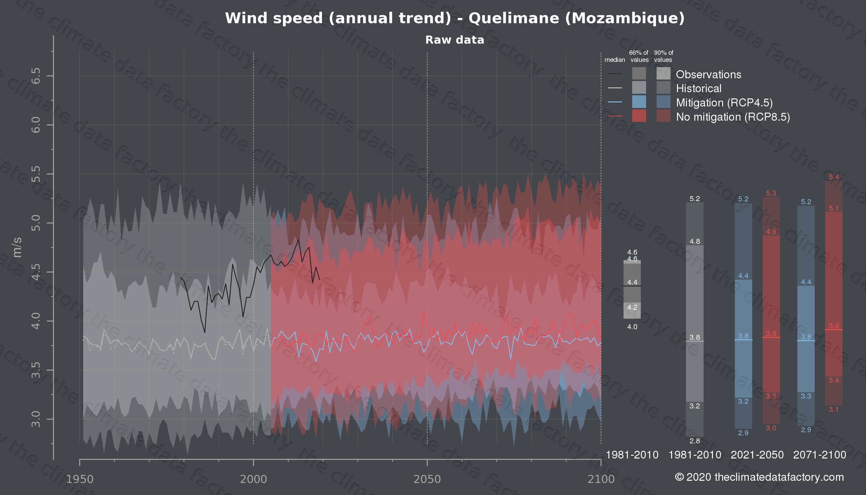 Graphic of projected wind speed for Quelimane (Mozambique) under two climate change mitigation policy scenarios (RCP4.5, RCP8.5). Represented climate data are raw data from IPCC models. https://theclimatedatafactory.com