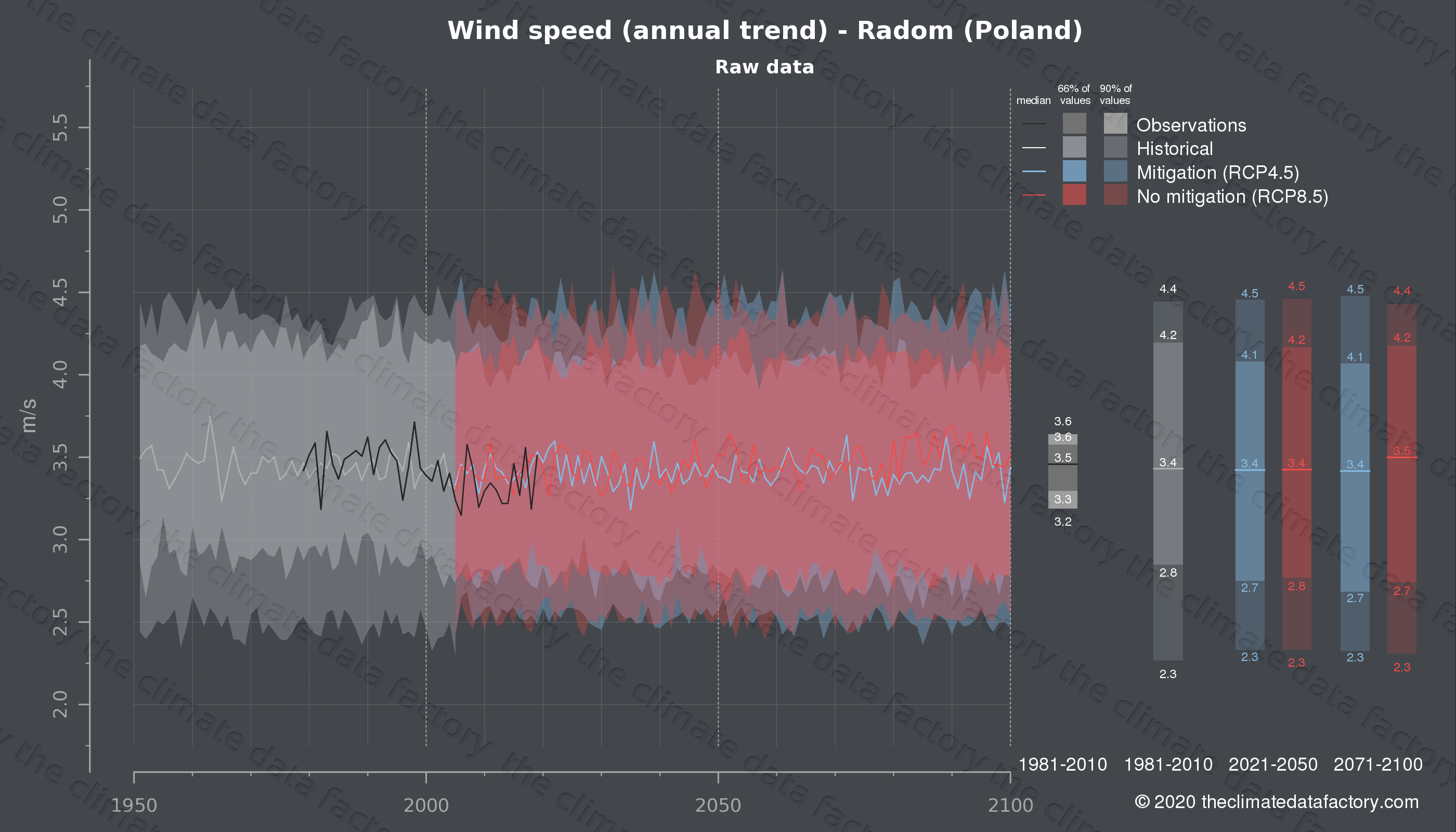 Graphic of projected wind speed for Radom (Poland) under two climate change mitigation policy scenarios (RCP4.5, RCP8.5). Represented climate data are raw data from IPCC models. https://theclimatedatafactory.com