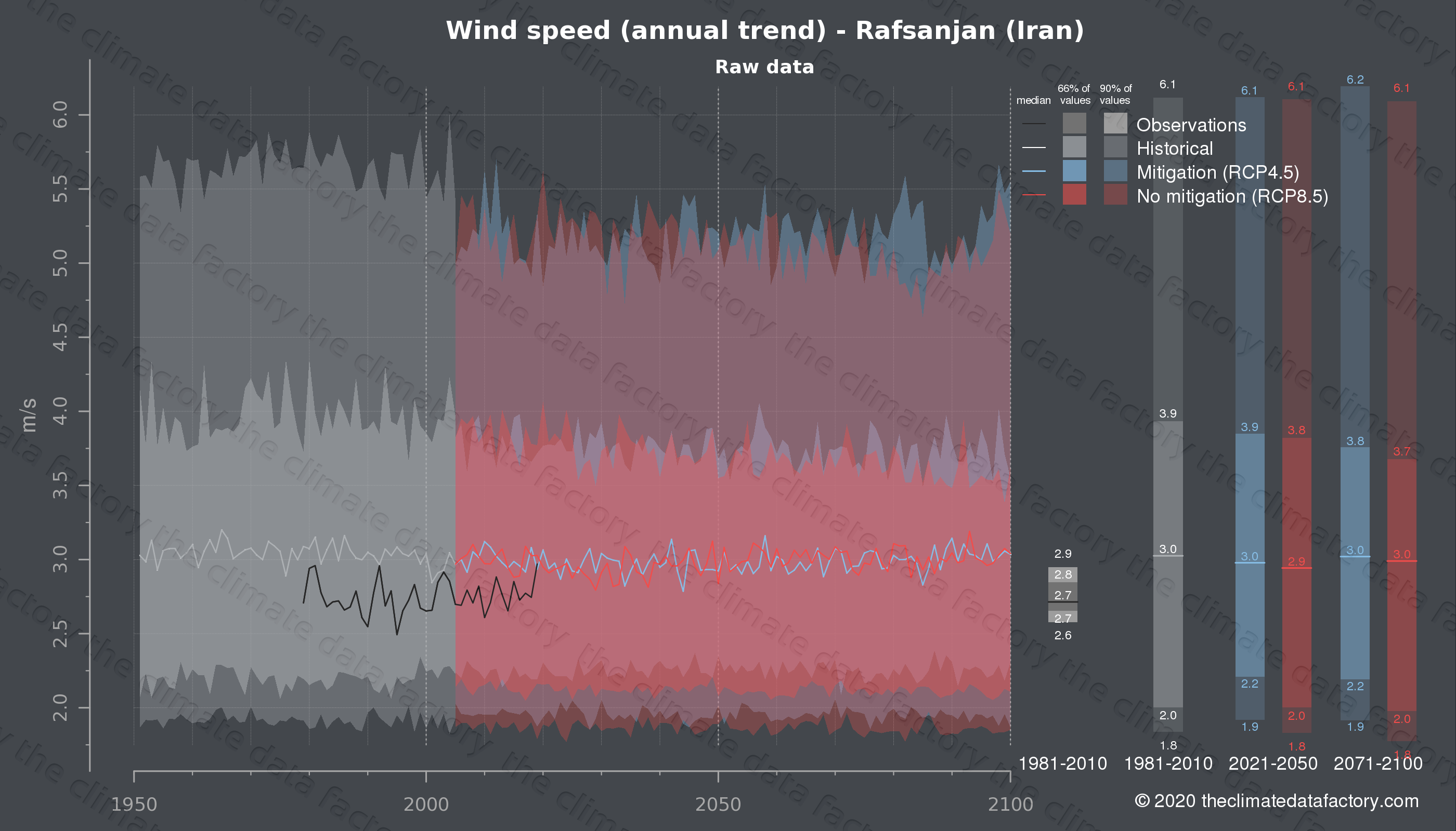 Graphic of projected wind speed for Rafsanjan (Iran) under two climate change mitigation policy scenarios (RCP4.5, RCP8.5). Represented climate data are raw data from IPCC models. https://theclimatedatafactory.com