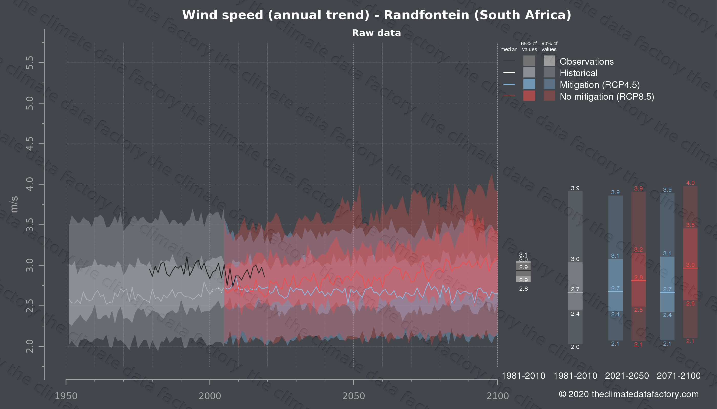 Graphic of projected wind speed for Randfontein (South Africa) under two climate change mitigation policy scenarios (RCP4.5, RCP8.5). Represented climate data are raw data from IPCC models. https://theclimatedatafactory.com