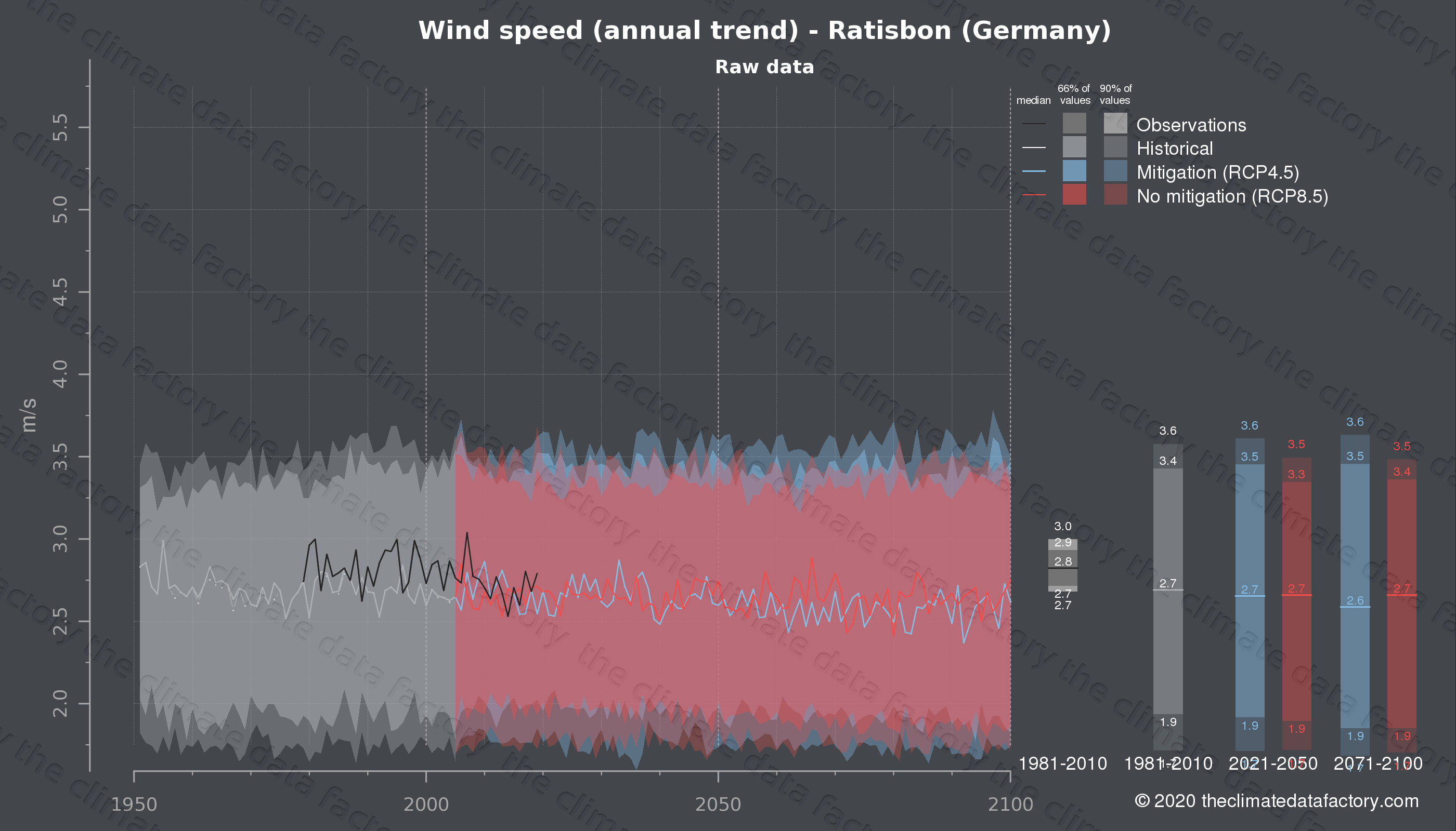 Graphic of projected wind speed for Ratisbon (Germany) under two climate change mitigation policy scenarios (RCP4.5, RCP8.5). Represented climate data are raw data from IPCC models. https://theclimatedatafactory.com