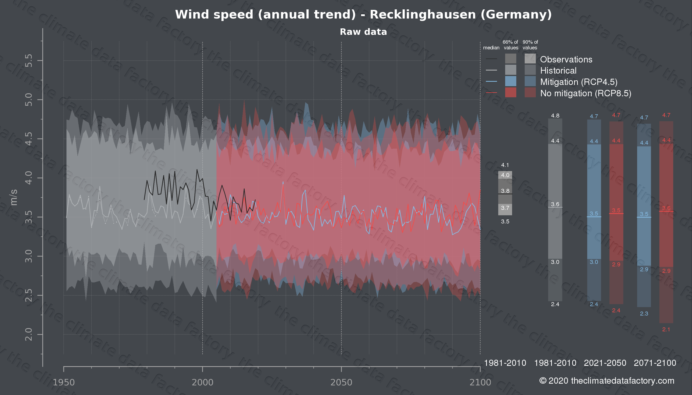 Graphic of projected wind speed for Recklinghausen (Germany) under two climate change mitigation policy scenarios (RCP4.5, RCP8.5). Represented climate data are raw data from IPCC models. https://theclimatedatafactory.com