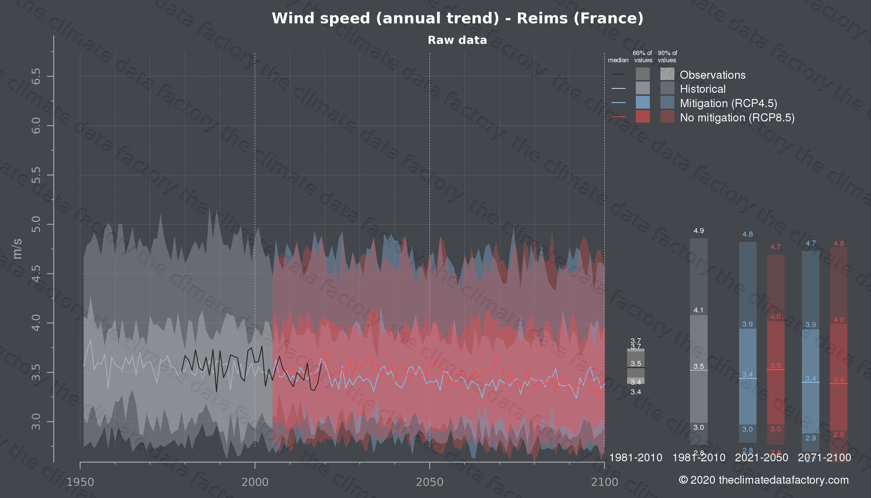 Graphic of projected wind speed for Reims (France) under two climate change mitigation policy scenarios (RCP4.5, RCP8.5). Represented climate data are raw data from IPCC models. https://theclimatedatafactory.com