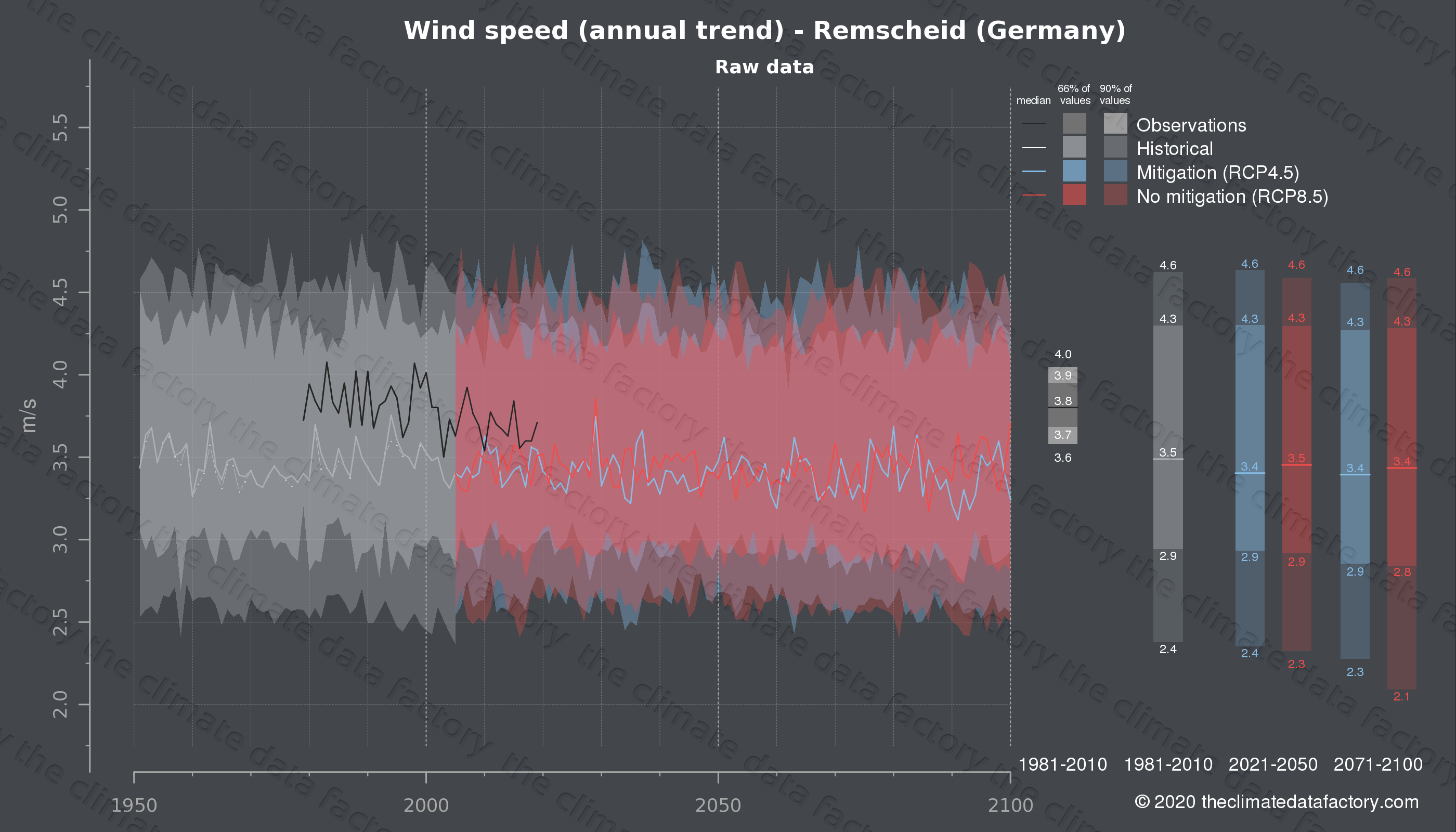 Graphic of projected wind speed for Remscheid (Germany) under two climate change mitigation policy scenarios (RCP4.5, RCP8.5). Represented climate data are raw data from IPCC models. https://theclimatedatafactory.com