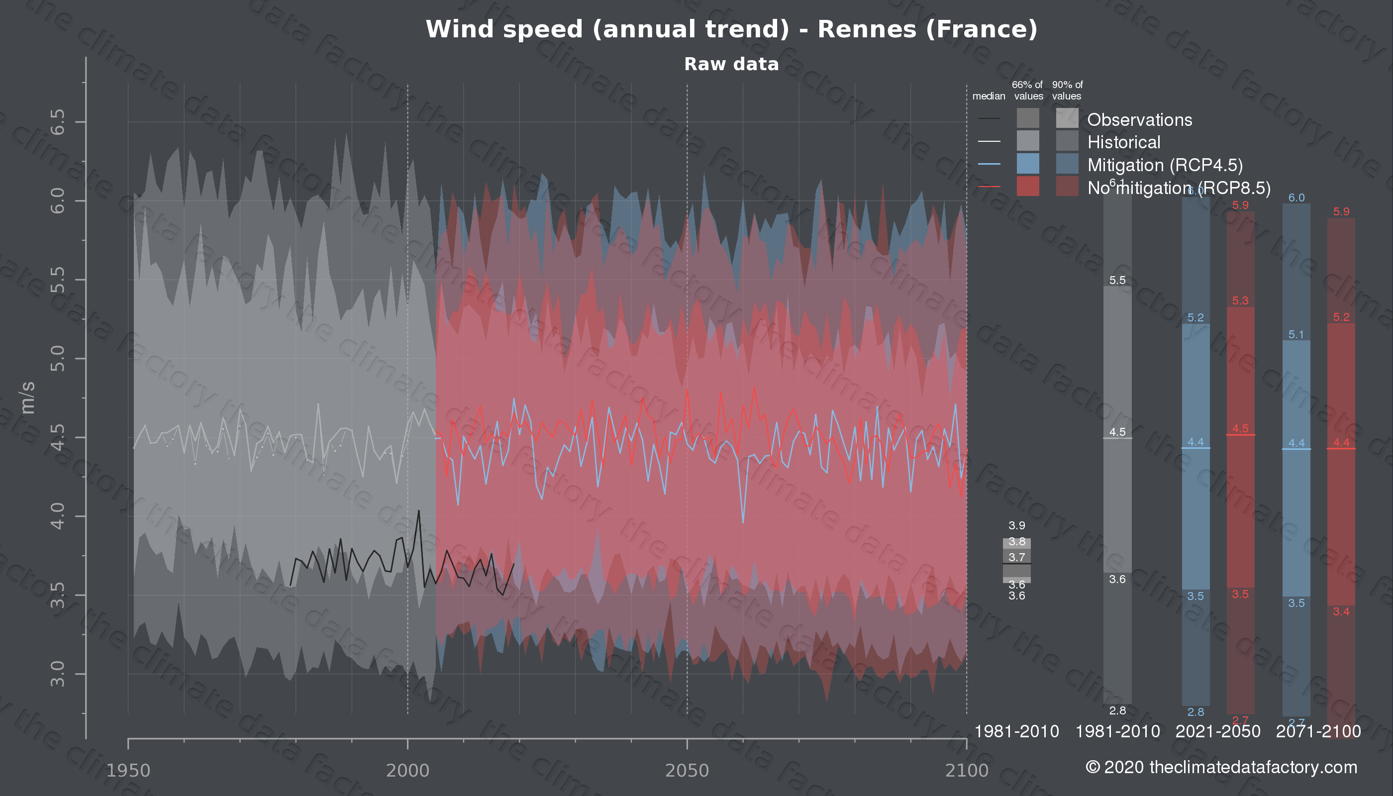 Graphic of projected wind speed for Rennes (France) under two climate change mitigation policy scenarios (RCP4.5, RCP8.5). Represented climate data are raw data from IPCC models. https://theclimatedatafactory.com