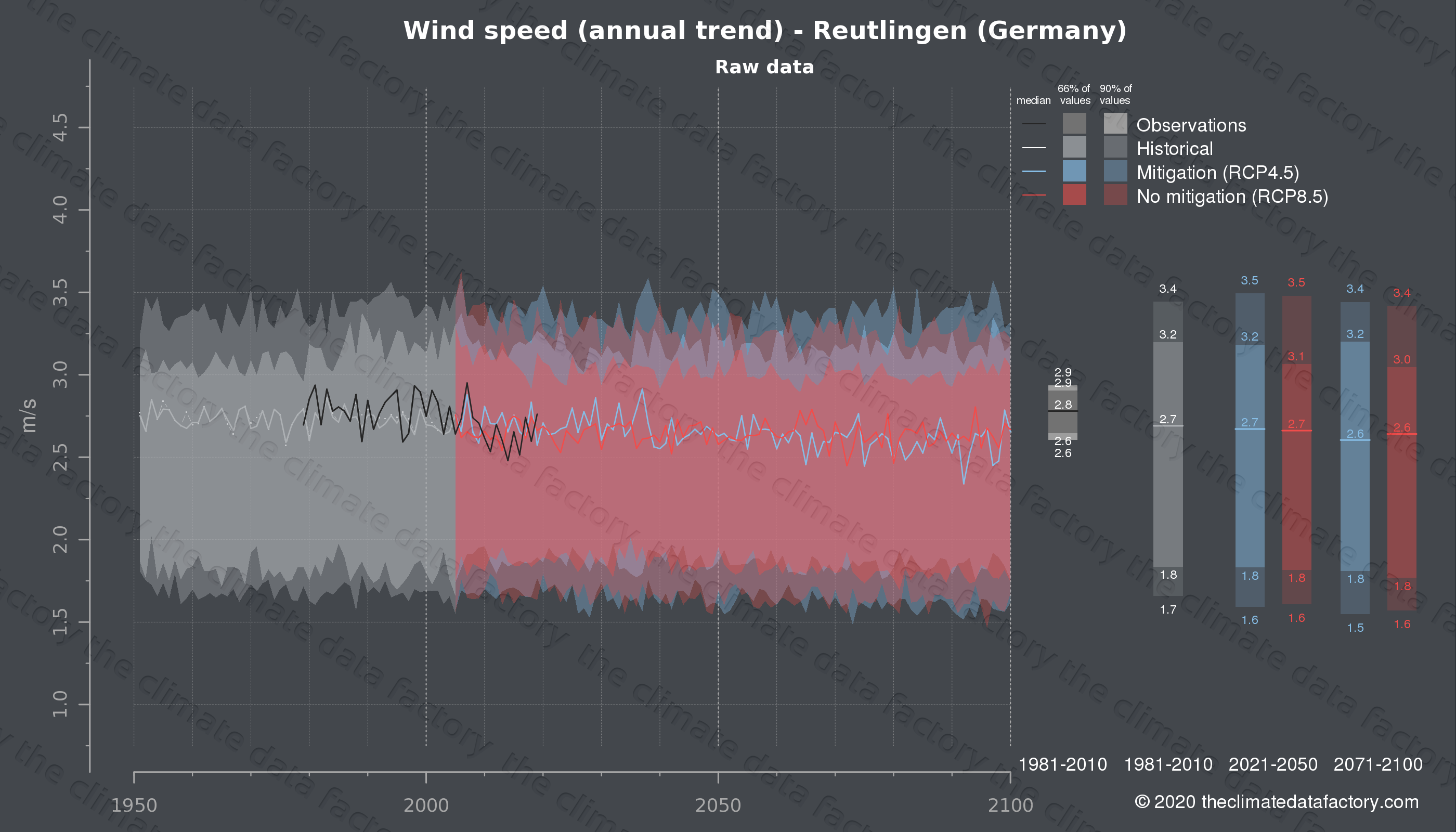 Graphic of projected wind speed for Reutlingen (Germany) under two climate change mitigation policy scenarios (RCP4.5, RCP8.5). Represented climate data are raw data from IPCC models. https://theclimatedatafactory.com
