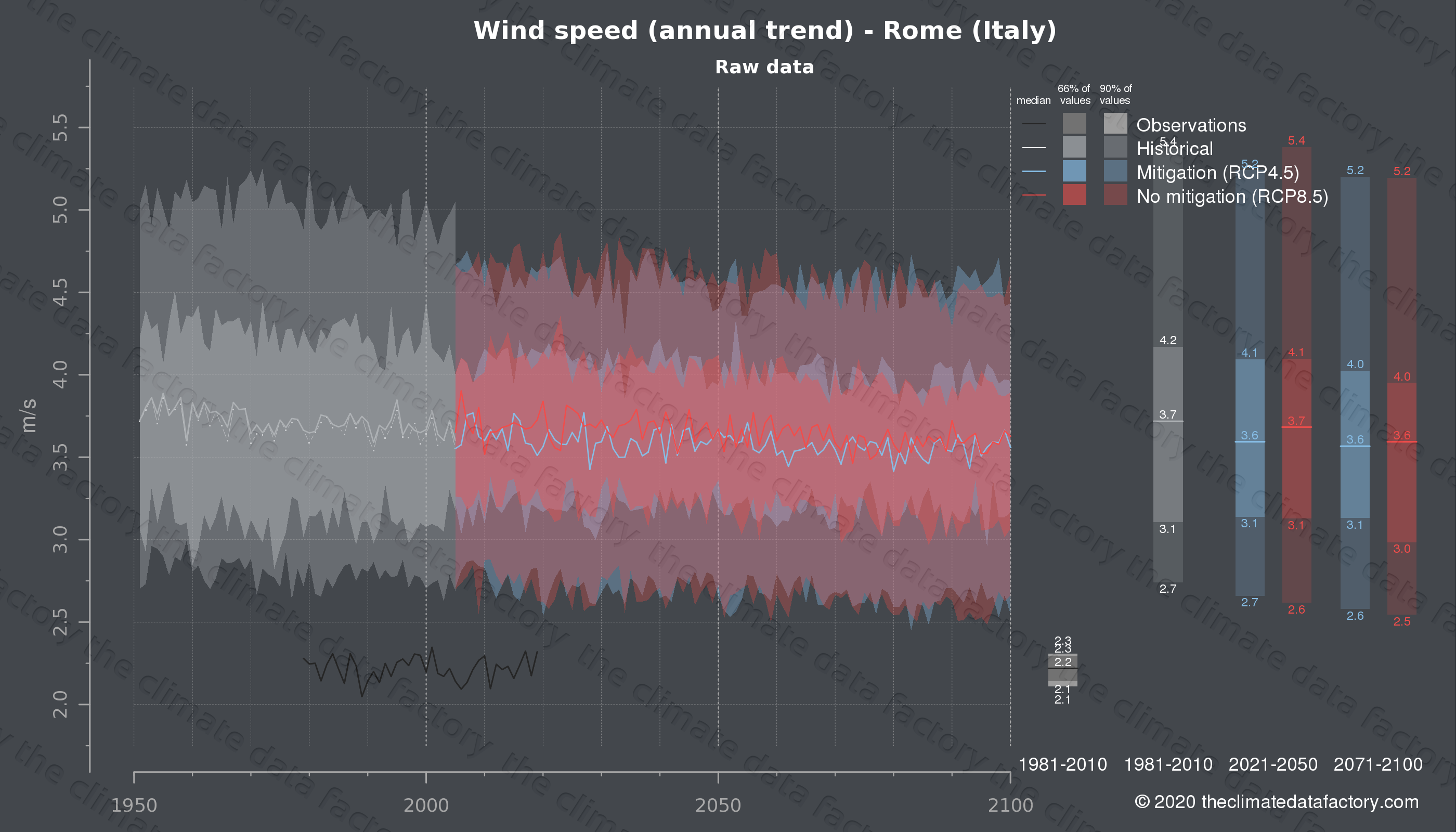 Graphic of projected wind speed for Rome (Italy) under two climate change mitigation policy scenarios (RCP4.5, RCP8.5). Represented climate data are raw data from IPCC models. https://theclimatedatafactory.com