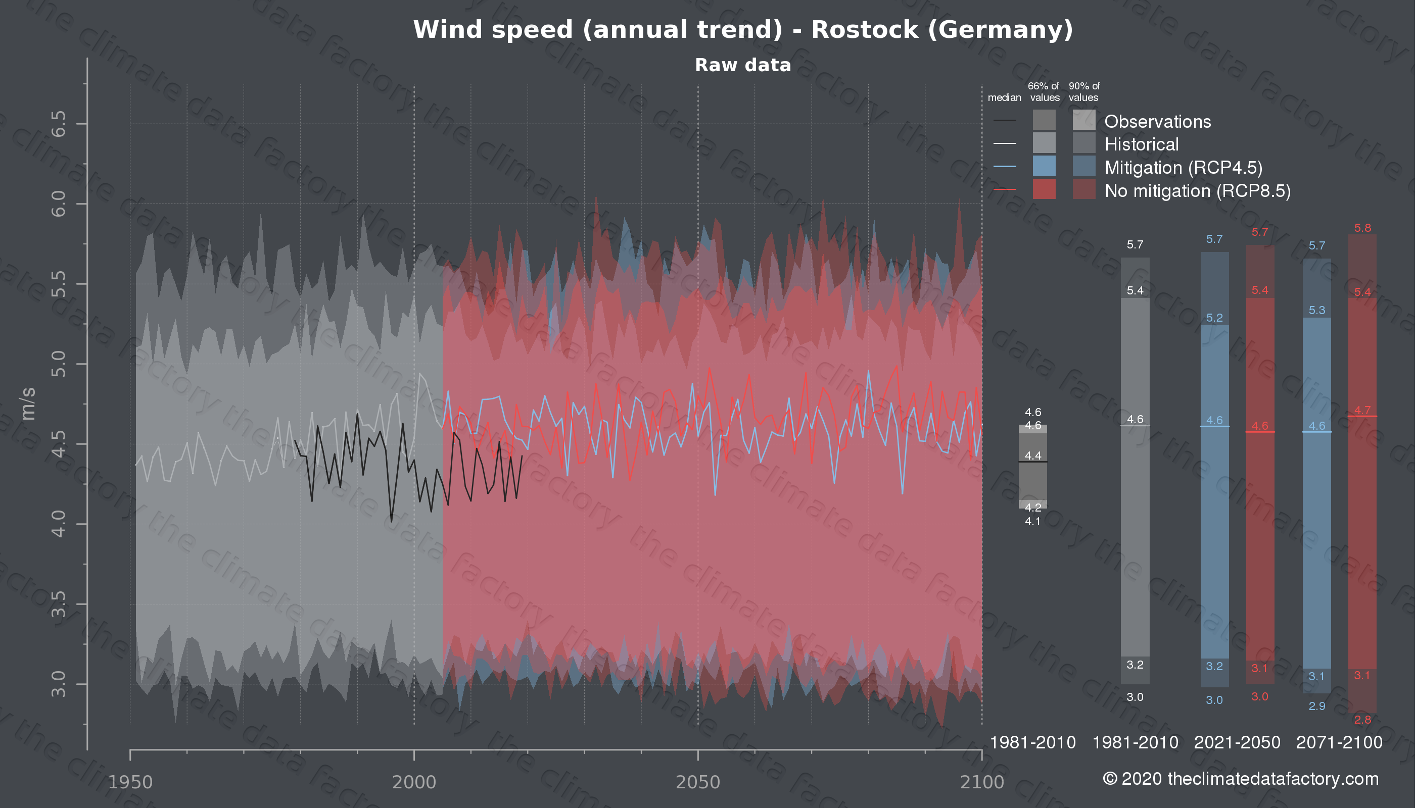 Graphic of projected wind speed for Rostock (Germany) under two climate change mitigation policy scenarios (RCP4.5, RCP8.5). Represented climate data are raw data from IPCC models. https://theclimatedatafactory.com