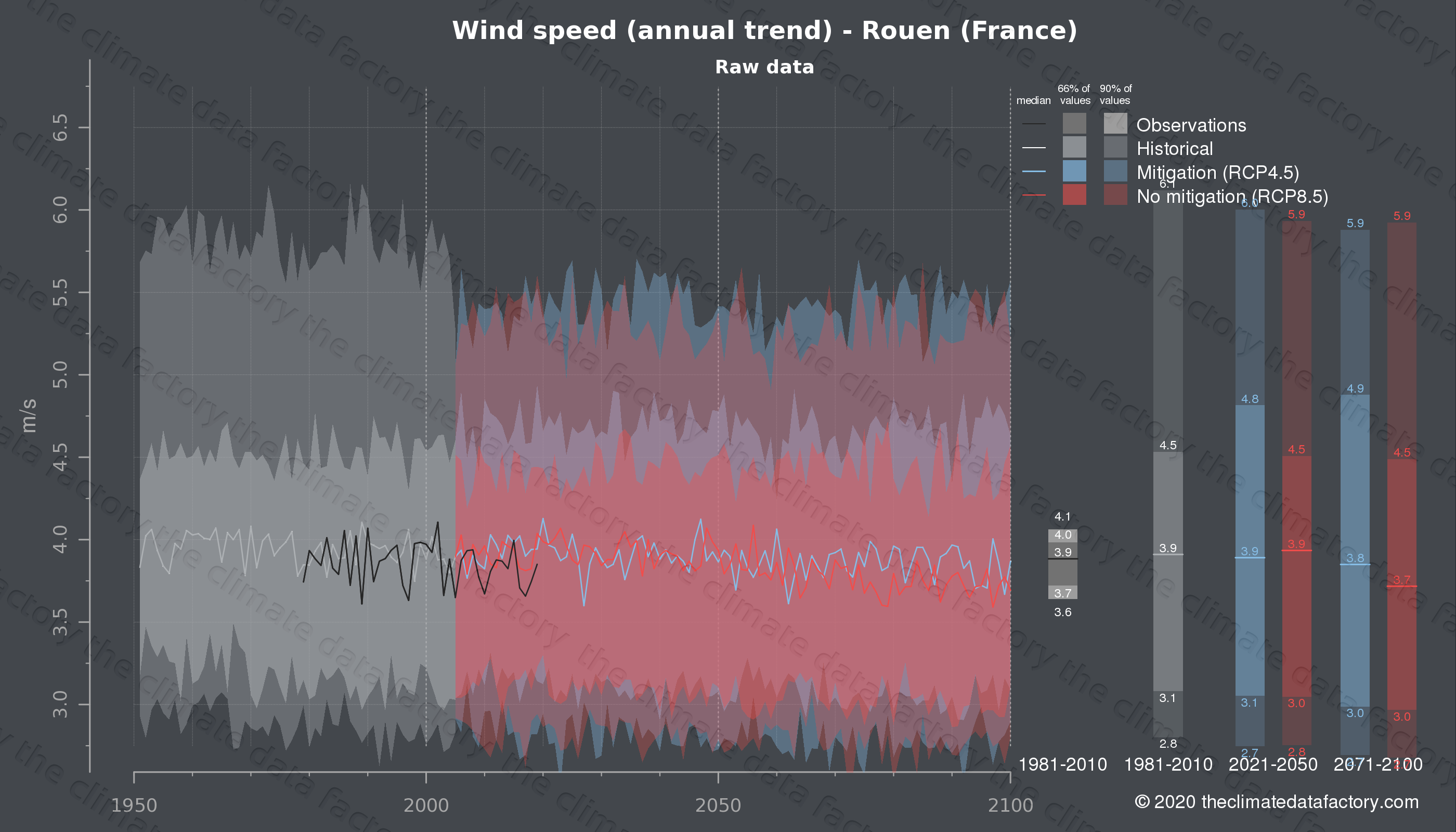 Graphic of projected wind speed for Rouen (France) under two climate change mitigation policy scenarios (RCP4.5, RCP8.5). Represented climate data are raw data from IPCC models. https://theclimatedatafactory.com