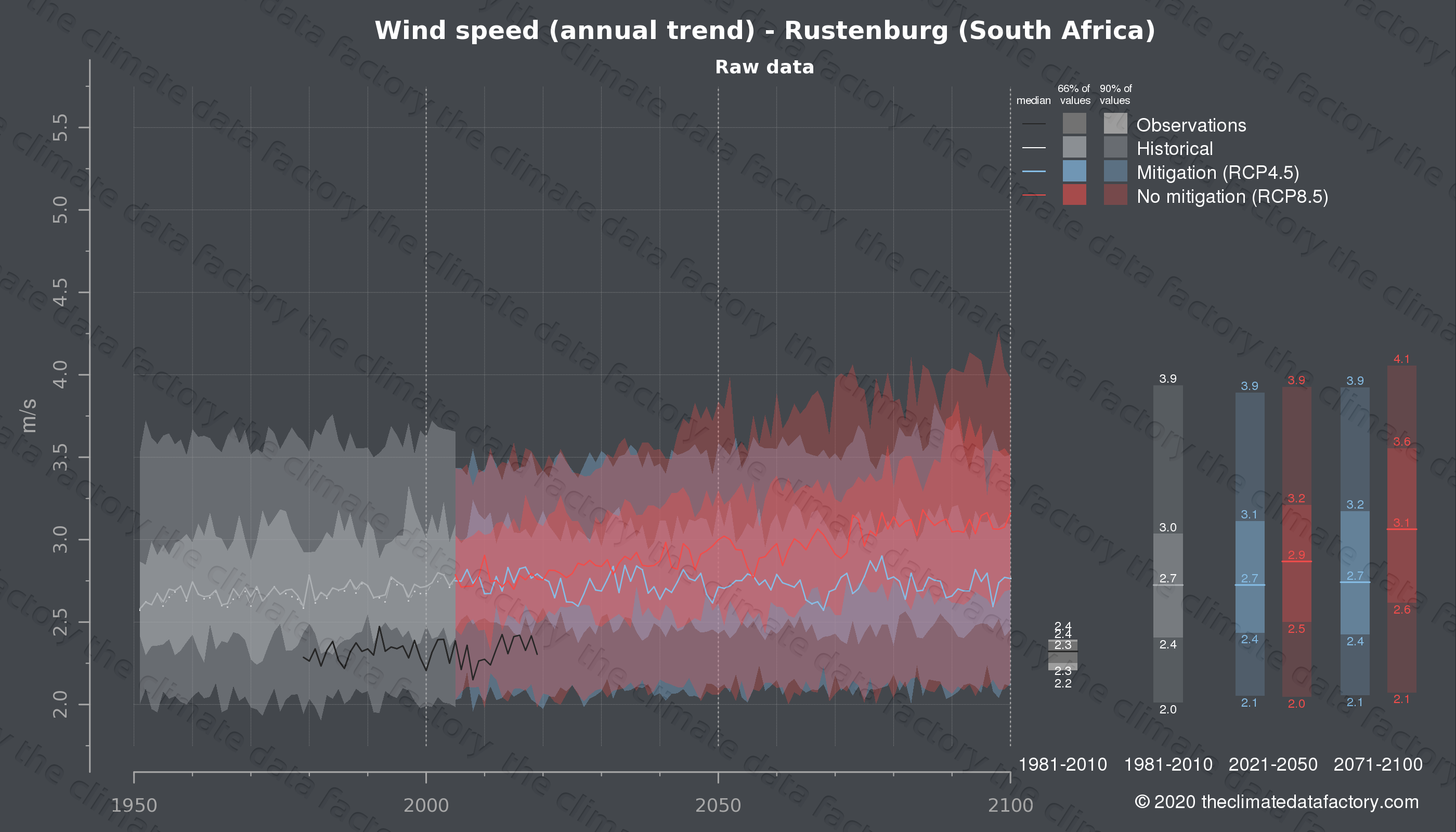 Graphic of projected wind speed for Rustenburg (South Africa) under two climate change mitigation policy scenarios (RCP4.5, RCP8.5). Represented climate data are raw data from IPCC models. https://theclimatedatafactory.com