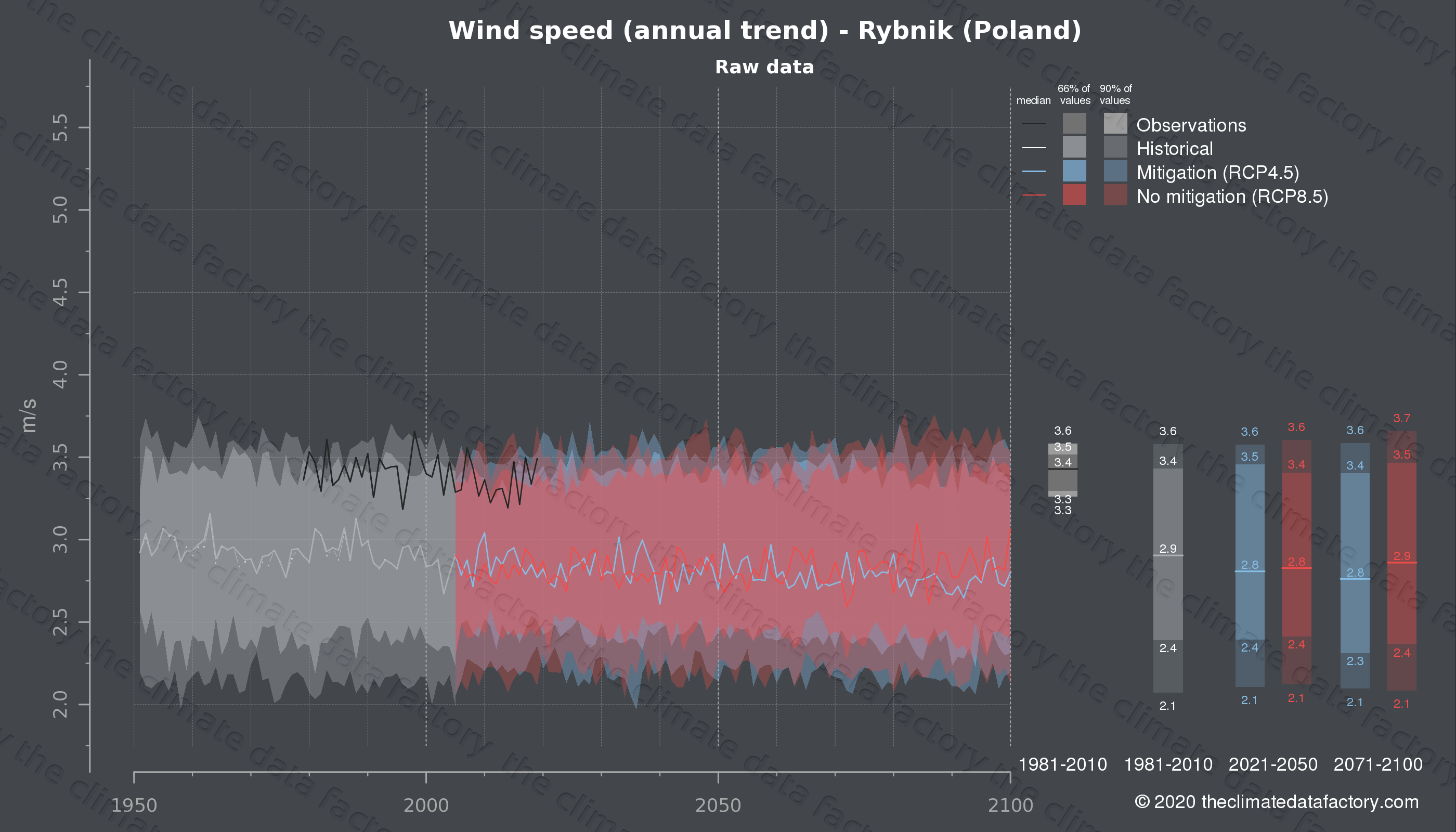Graphic of projected wind speed for Rybnik (Poland) under two climate change mitigation policy scenarios (RCP4.5, RCP8.5). Represented climate data are raw data from IPCC models. https://theclimatedatafactory.com