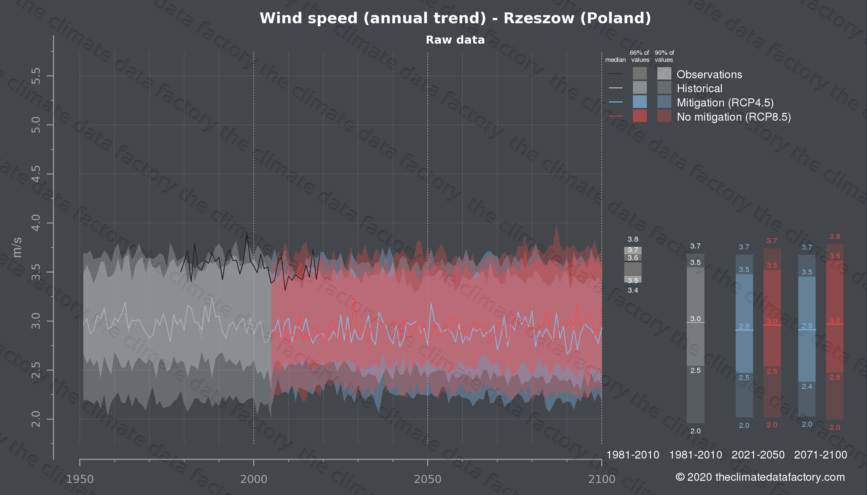 Graphic of projected wind speed for Rzeszow (Poland) under two climate change mitigation policy scenarios (RCP4.5, RCP8.5). Represented climate data are raw data from IPCC models. https://theclimatedatafactory.com