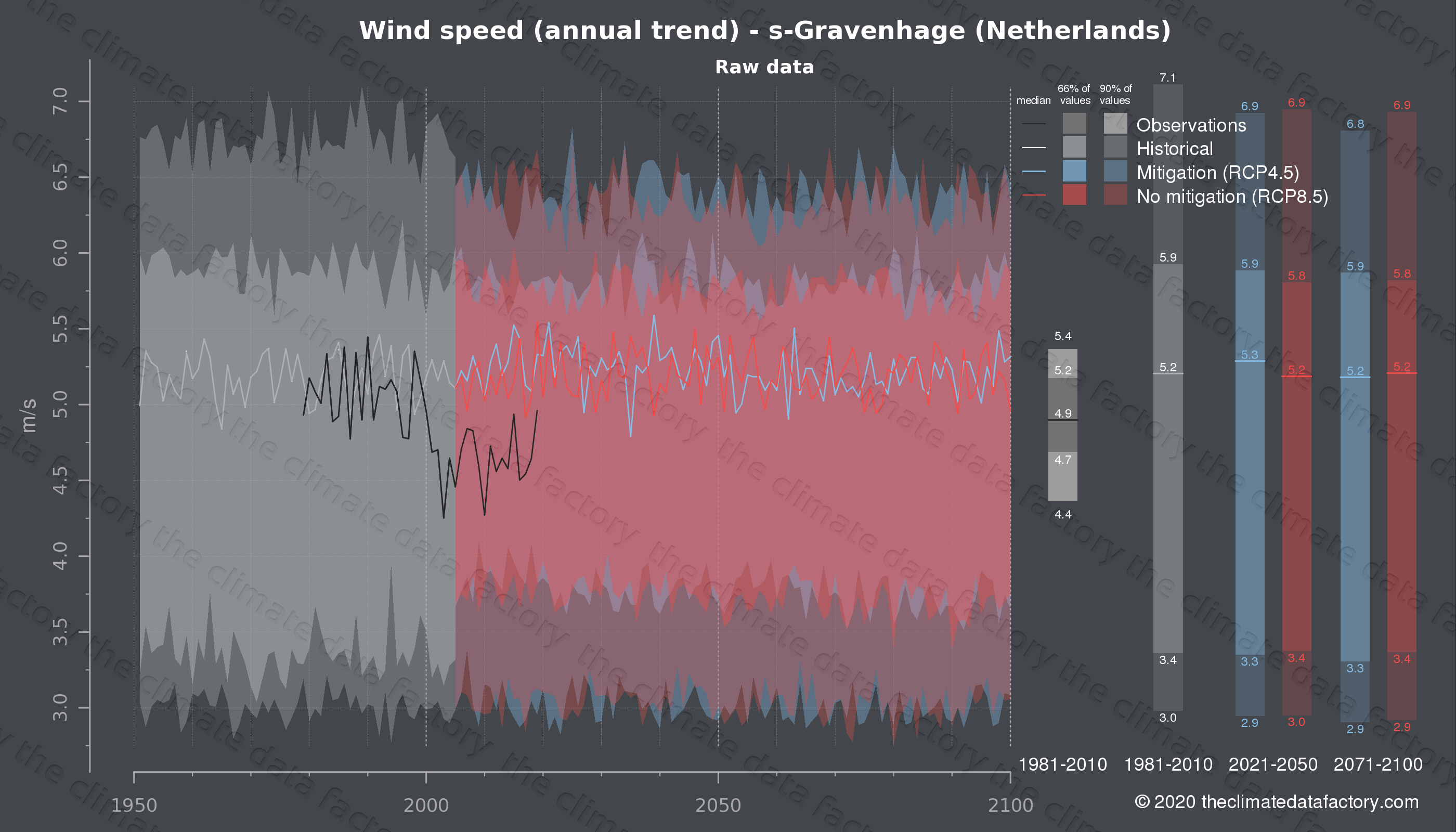 Graphic of projected wind speed for s-Gravenhage (Netherlands) under two climate change mitigation policy scenarios (RCP4.5, RCP8.5). Represented climate data are raw data from IPCC models. https://theclimatedatafactory.com