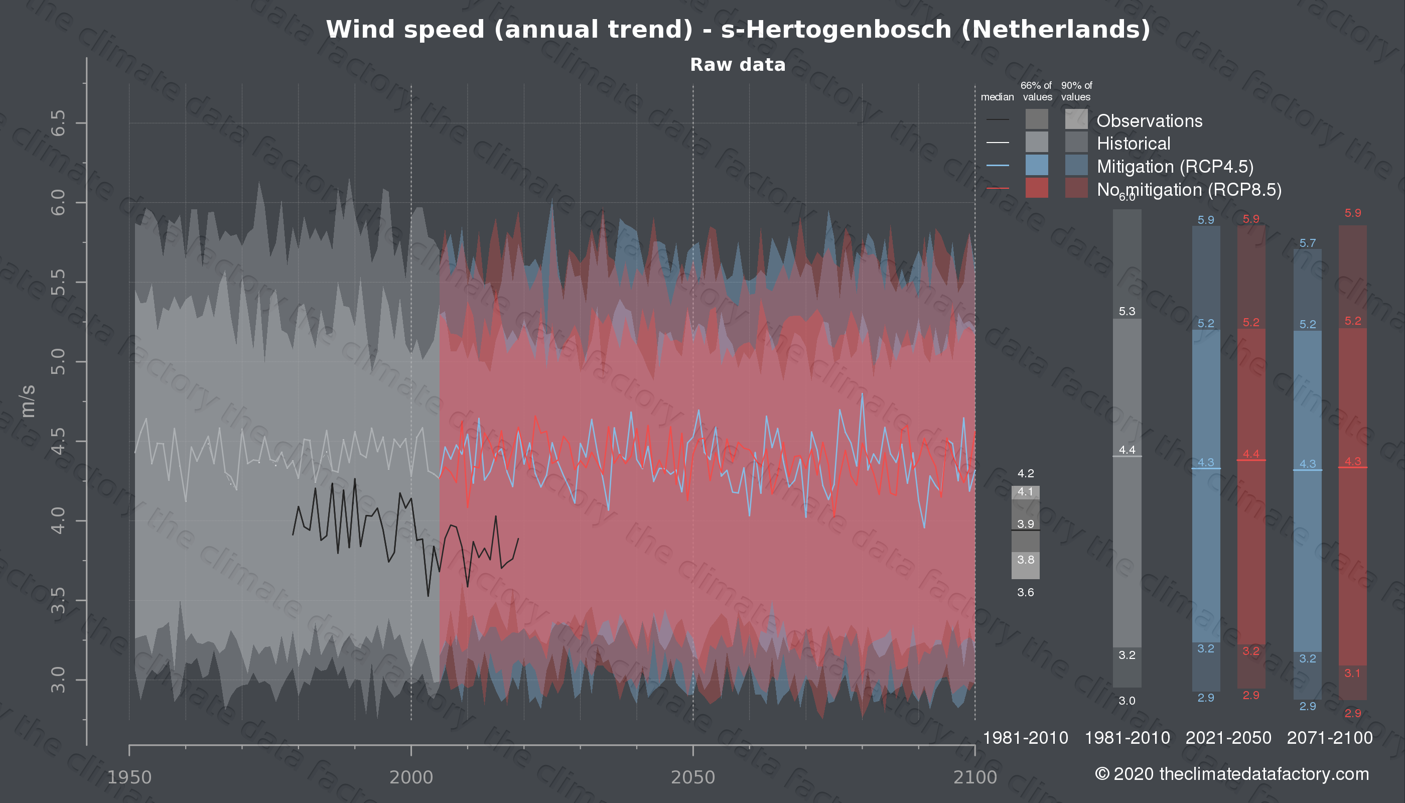 Graphic of projected wind speed for s-Hertogenbosch (Netherlands) under two climate change mitigation policy scenarios (RCP4.5, RCP8.5). Represented climate data are raw data from IPCC models. https://theclimatedatafactory.com