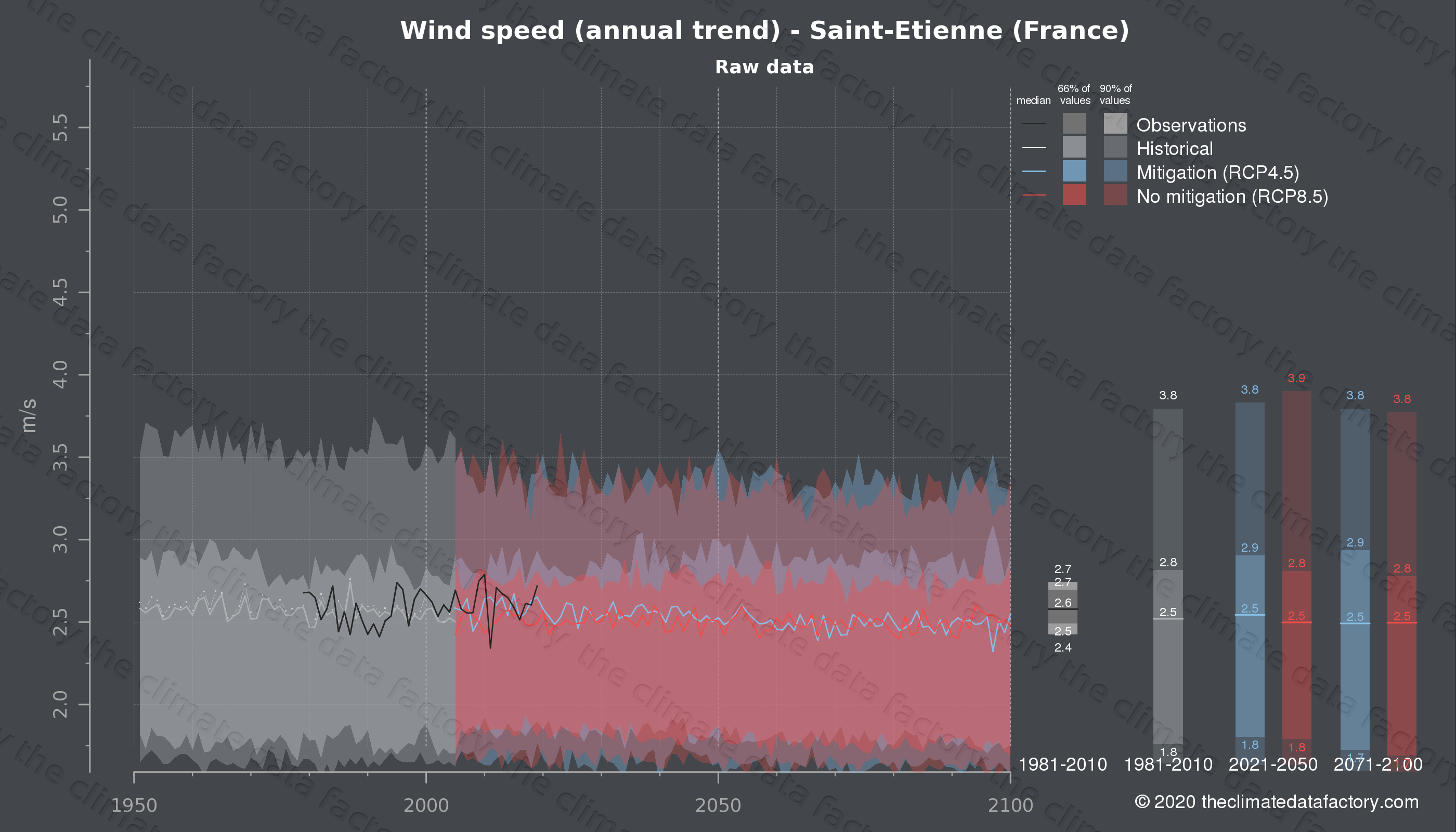 Graphic of projected wind speed for Saint-Etienne (France) under two climate change mitigation policy scenarios (RCP4.5, RCP8.5). Represented climate data are raw data from IPCC models. https://theclimatedatafactory.com
