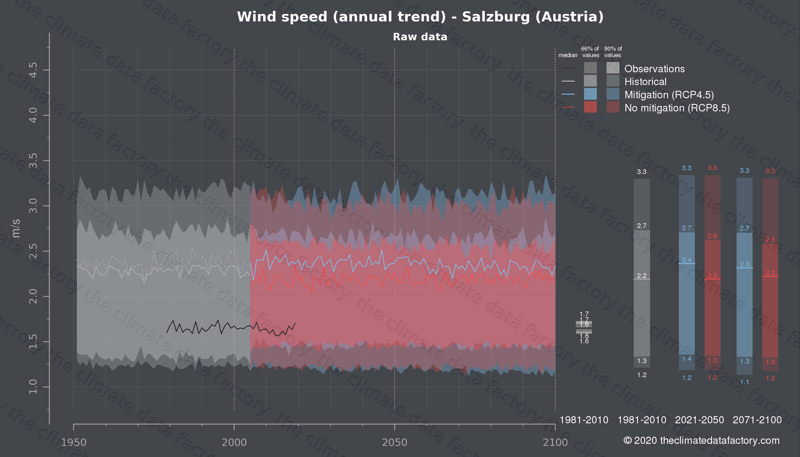 Graphic of projected wind speed for Salzburg (Austria) under two climate change mitigation policy scenarios (RCP4.5, RCP8.5). Represented climate data are raw data from IPCC models. https://theclimatedatafactory.com