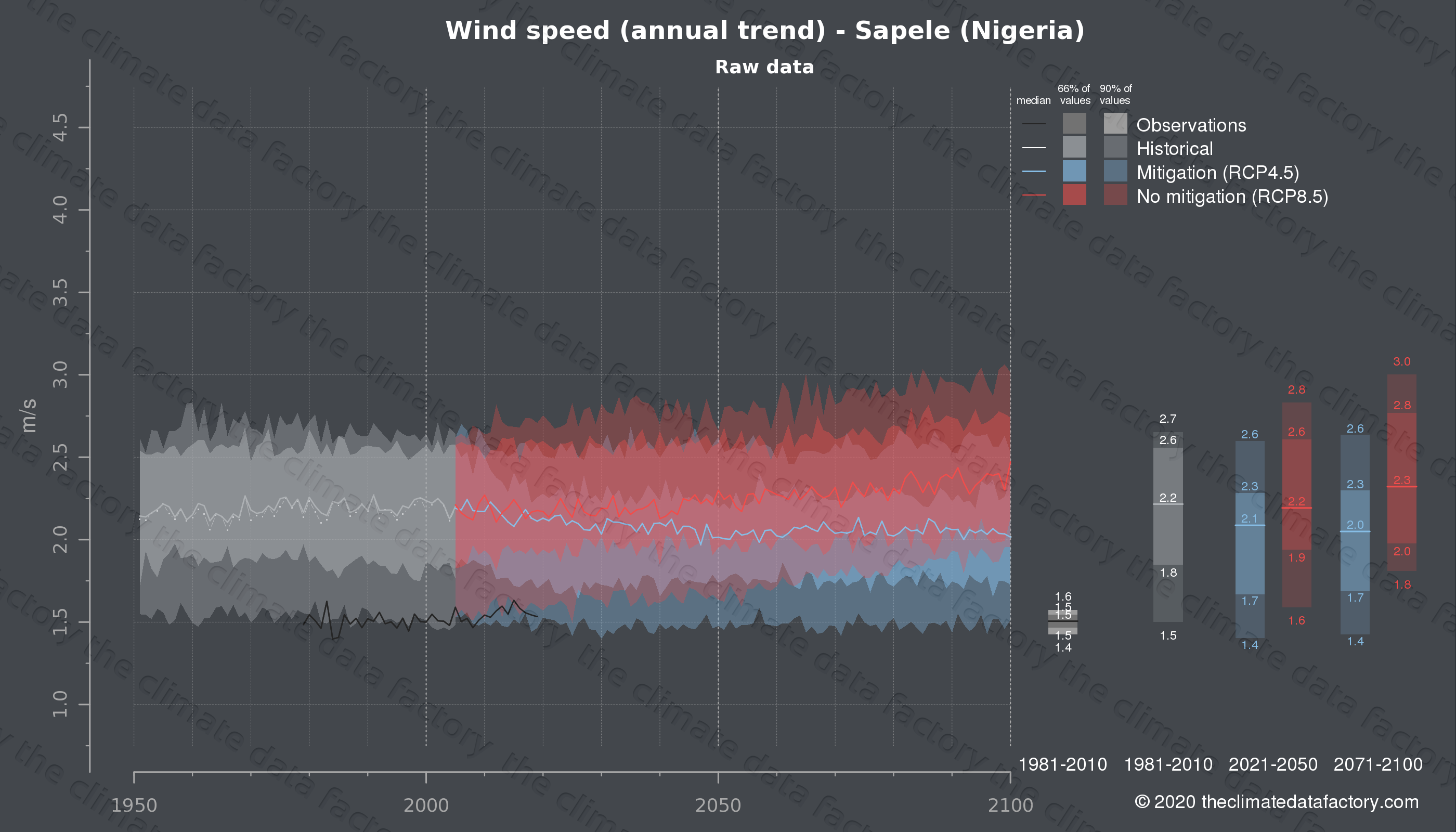 Graphic of projected wind speed for Sapele (Nigeria) under two climate change mitigation policy scenarios (RCP4.5, RCP8.5). Represented climate data are raw data from IPCC models. https://theclimatedatafactory.com