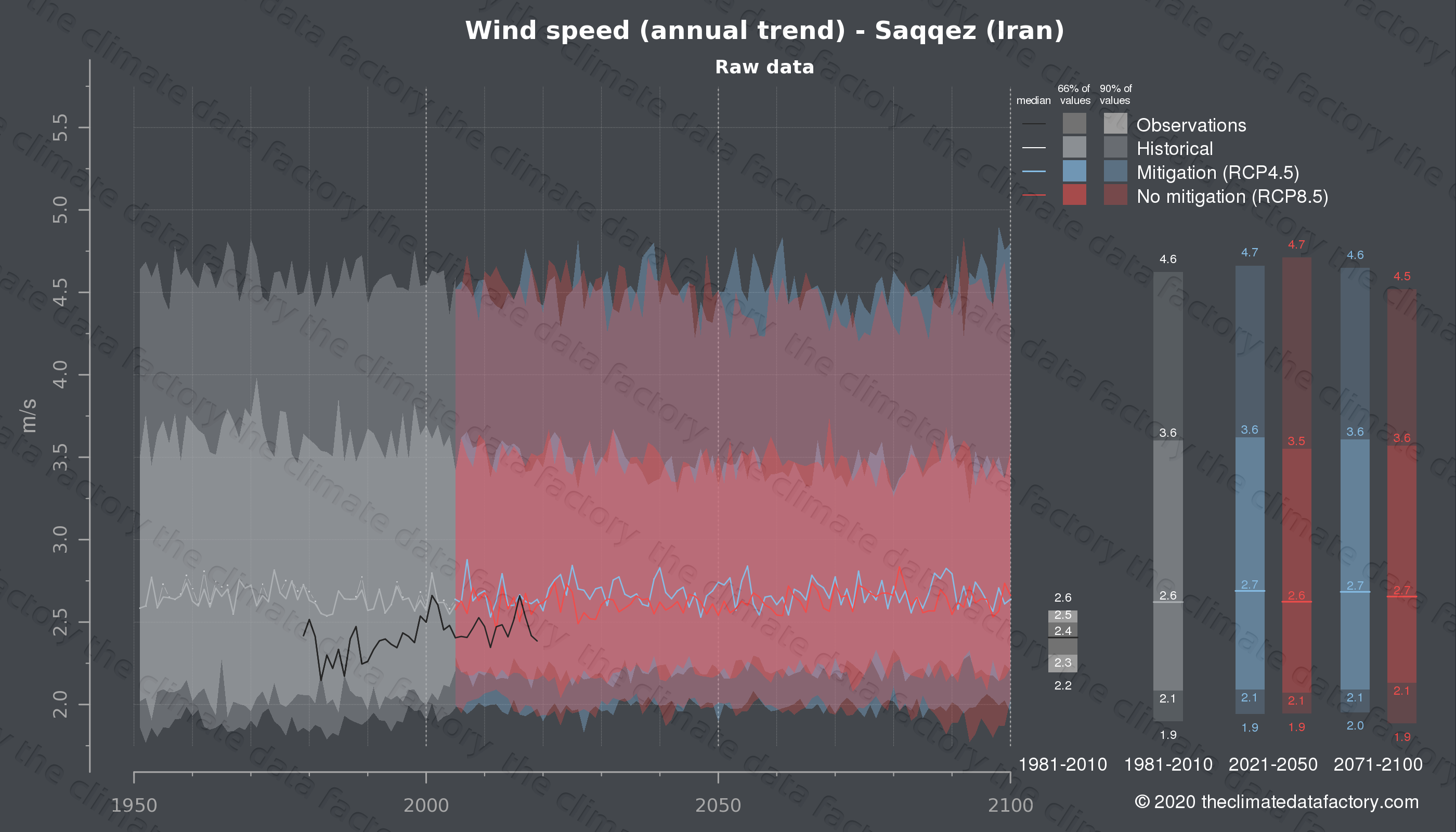 Graphic of projected wind speed for Saqqez (Iran) under two climate change mitigation policy scenarios (RCP4.5, RCP8.5). Represented climate data are raw data from IPCC models. https://theclimatedatafactory.com