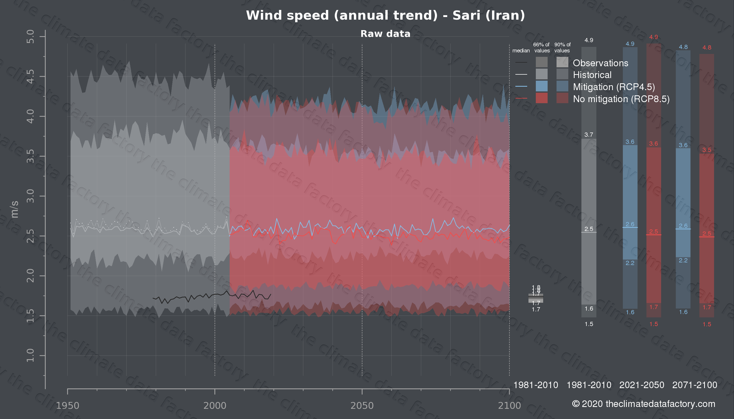 Graphic of projected wind speed for Sari (Iran) under two climate change mitigation policy scenarios (RCP4.5, RCP8.5). Represented climate data are raw data from IPCC models. https://theclimatedatafactory.com