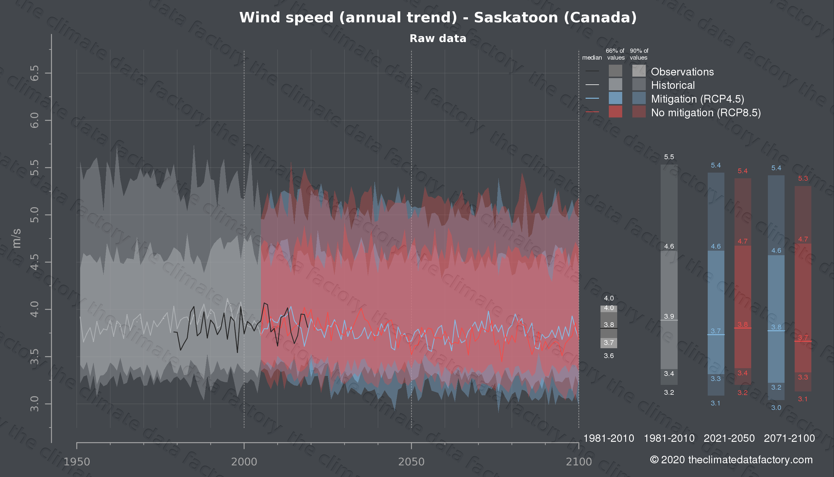 Graphic of projected wind speed for Saskatoon (Canada) under two climate change mitigation policy scenarios (RCP4.5, RCP8.5). Represented climate data are raw data from IPCC models. https://theclimatedatafactory.com