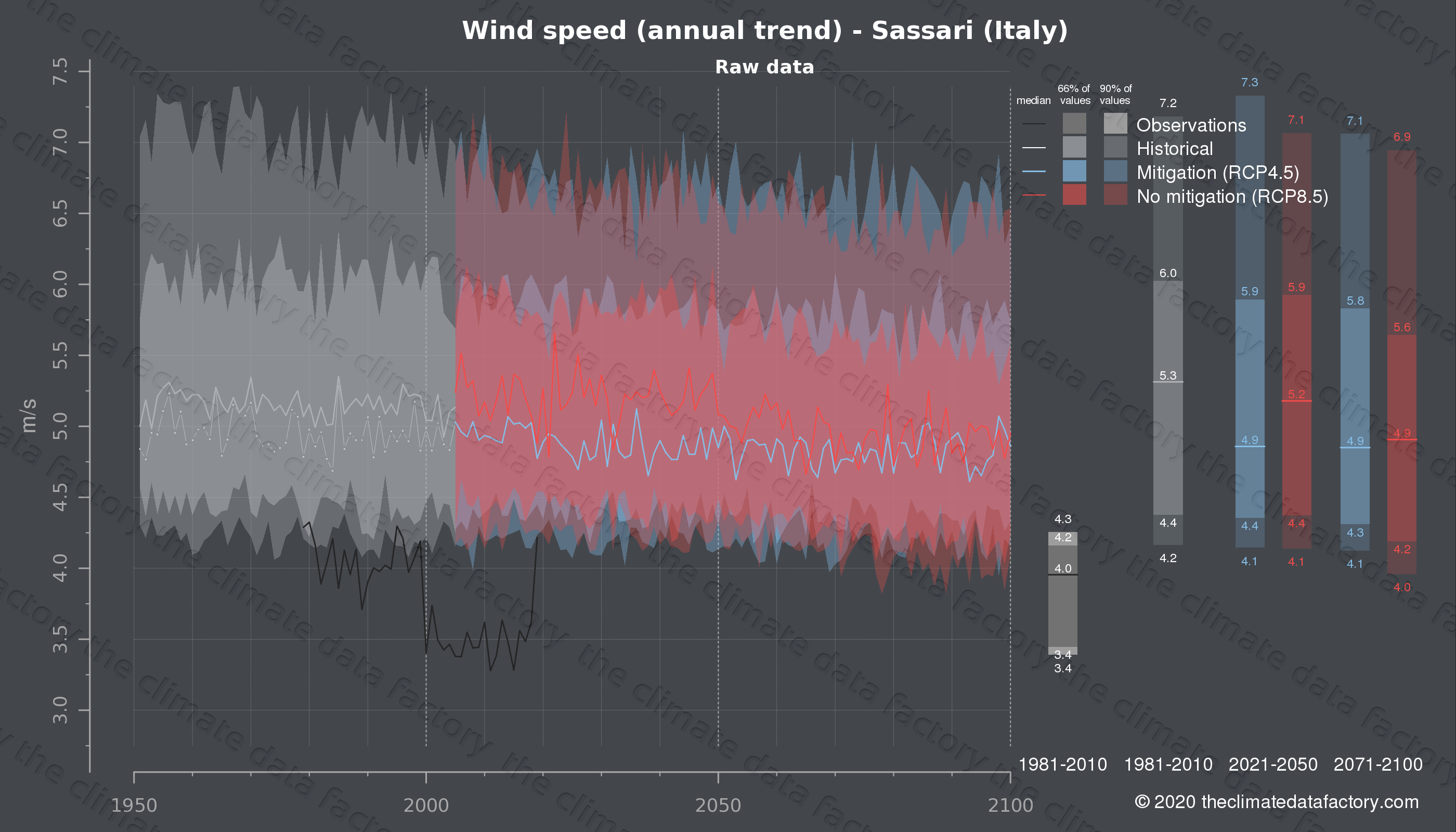 Graphic of projected wind speed for Sassari (Italy) under two climate change mitigation policy scenarios (RCP4.5, RCP8.5). Represented climate data are raw data from IPCC models. https://theclimatedatafactory.com