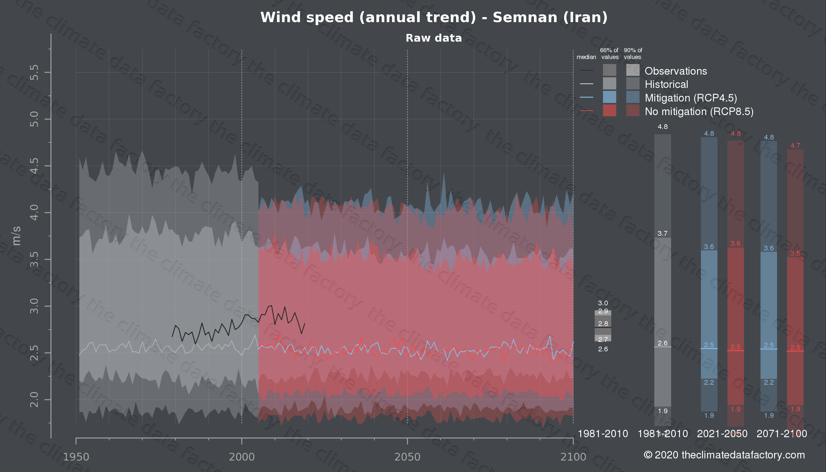 Graphic of projected wind speed for Semnan (Iran) under two climate change mitigation policy scenarios (RCP4.5, RCP8.5). Represented climate data are raw data from IPCC models. https://theclimatedatafactory.com