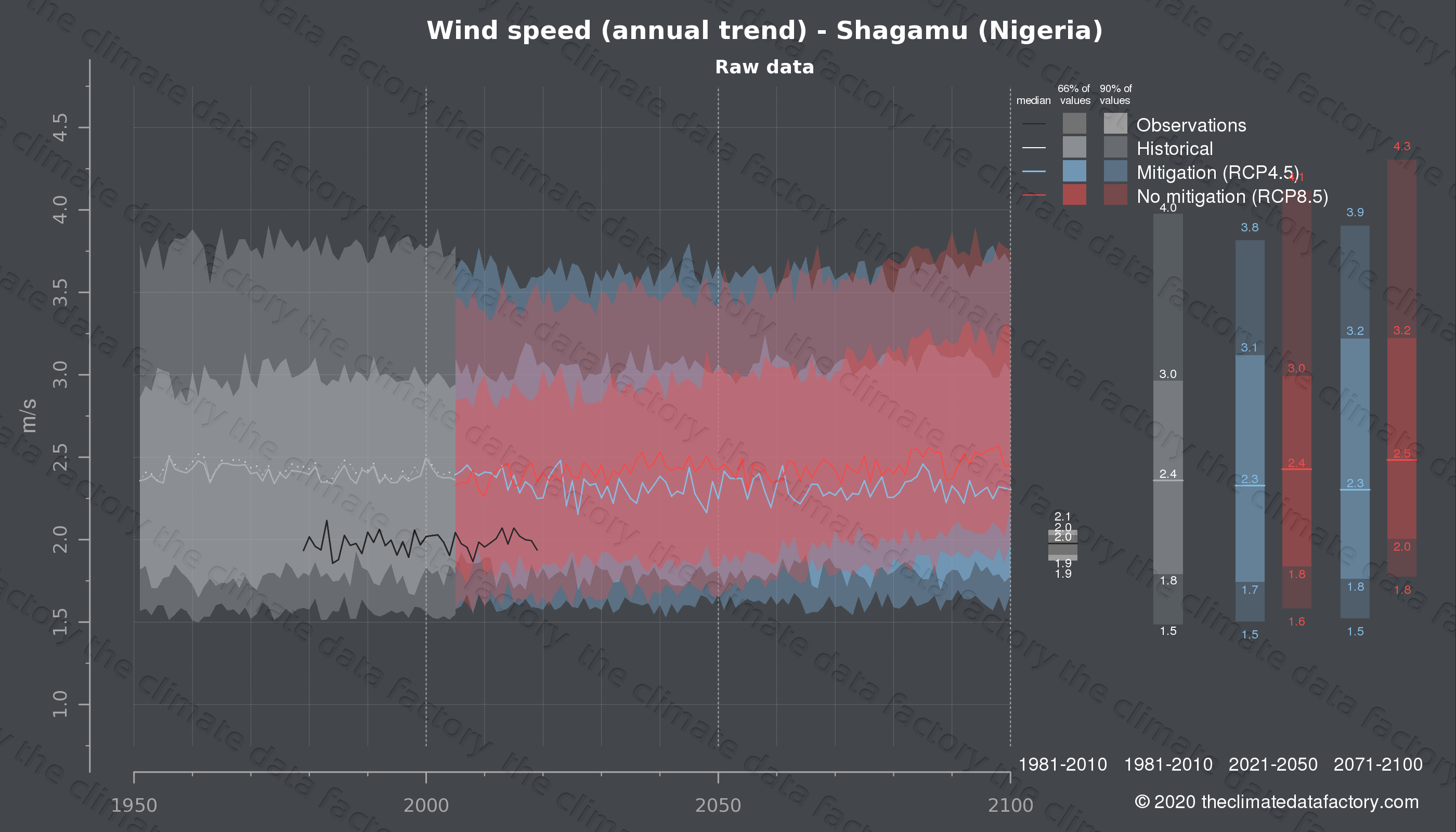 Graphic of projected wind speed for Shagamu (Nigeria) under two climate change mitigation policy scenarios (RCP4.5, RCP8.5). Represented climate data are raw data from IPCC models. https://theclimatedatafactory.com