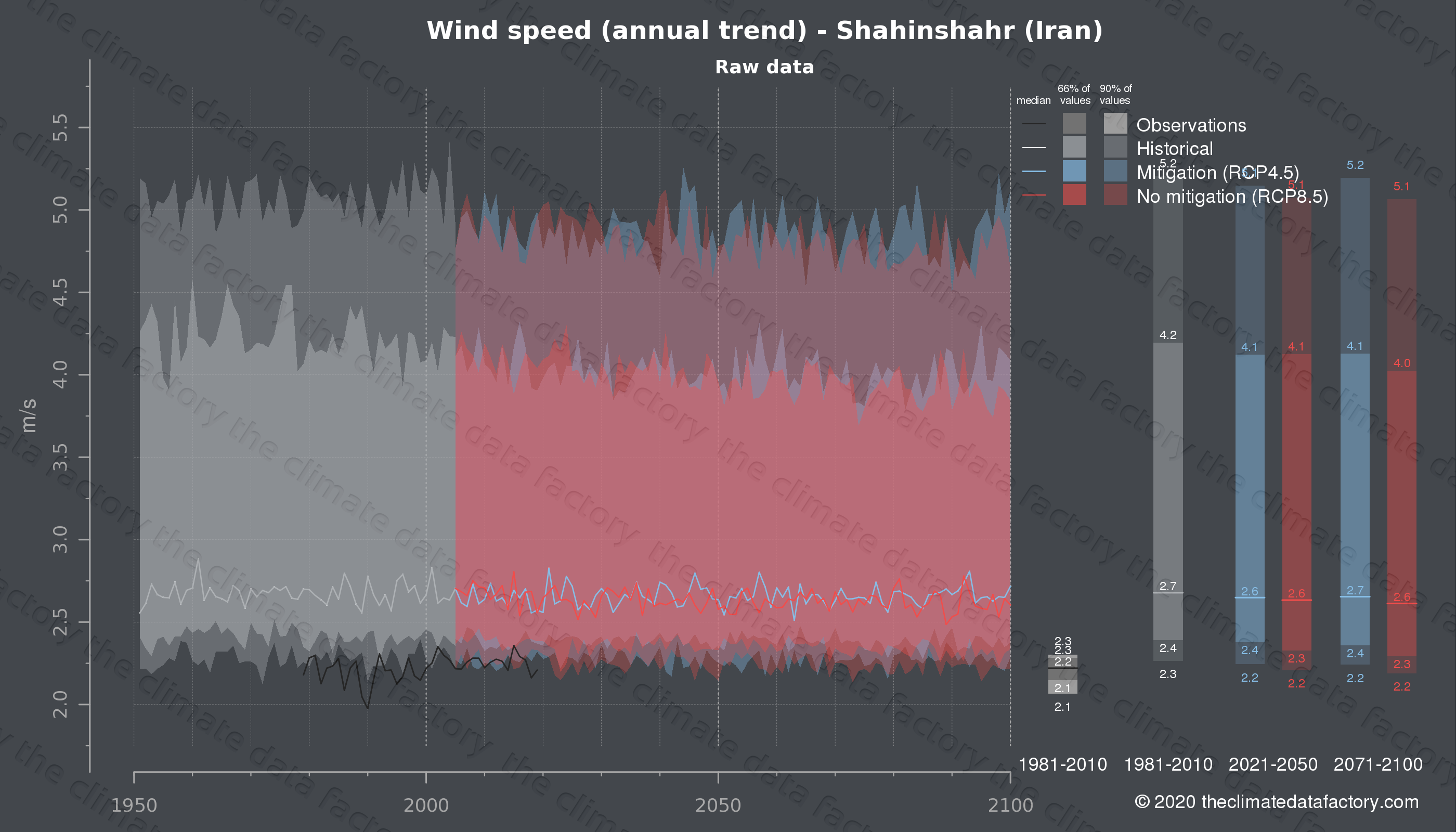 Graphic of projected wind speed for Shahinshahr (Iran) under two climate change mitigation policy scenarios (RCP4.5, RCP8.5). Represented climate data are raw data from IPCC models. https://theclimatedatafactory.com