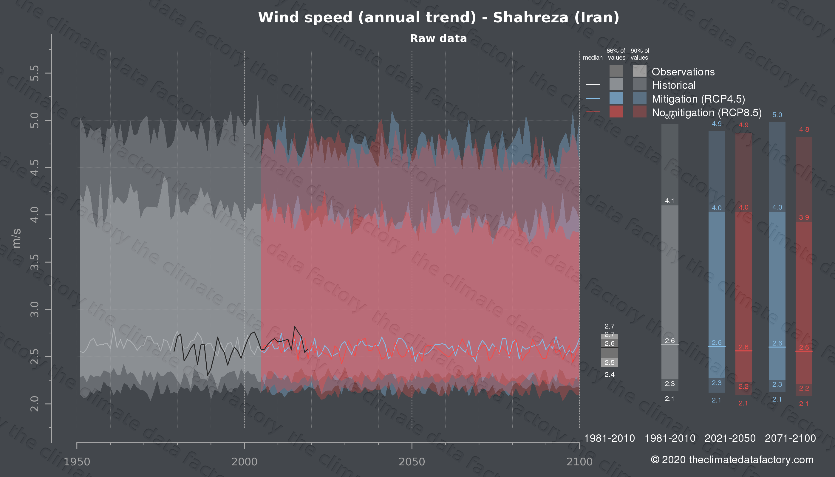 Graphic of projected wind speed for Shahreza (Iran) under two climate change mitigation policy scenarios (RCP4.5, RCP8.5). Represented climate data are raw data from IPCC models. https://theclimatedatafactory.com