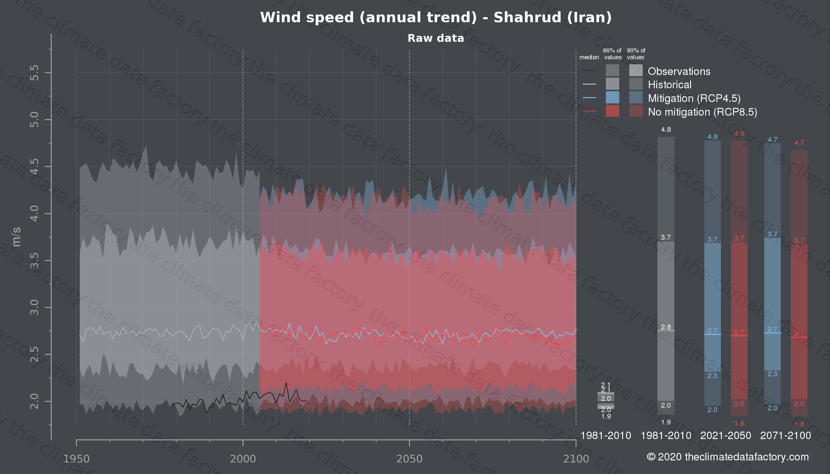 Graphic of projected wind speed for Shahrud (Iran) under two climate change mitigation policy scenarios (RCP4.5, RCP8.5). Represented climate data are raw data from IPCC models. https://theclimatedatafactory.com