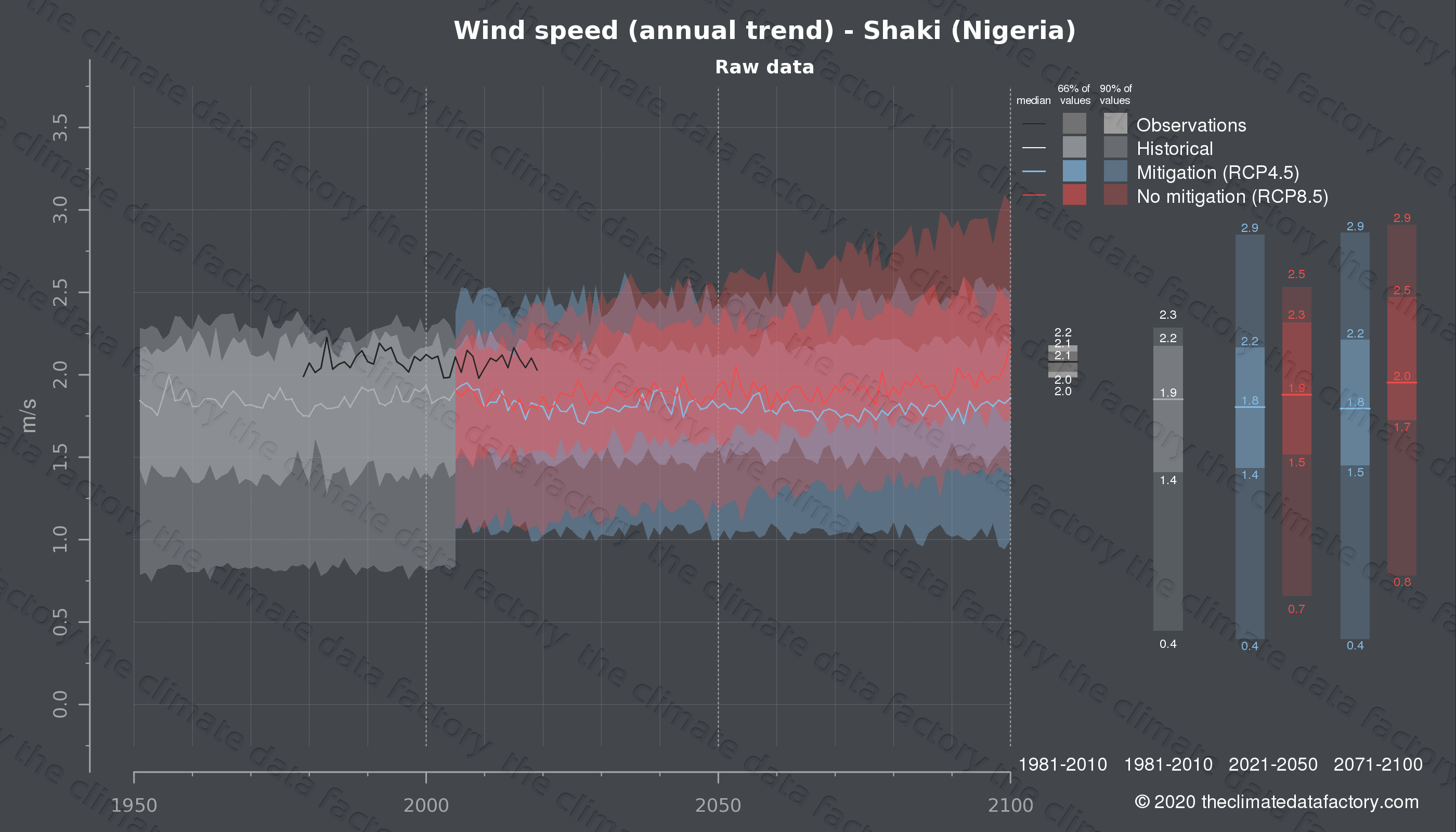 Graphic of projected wind speed for Shaki (Nigeria) under two climate change mitigation policy scenarios (RCP4.5, RCP8.5). Represented climate data are raw data from IPCC models. https://theclimatedatafactory.com