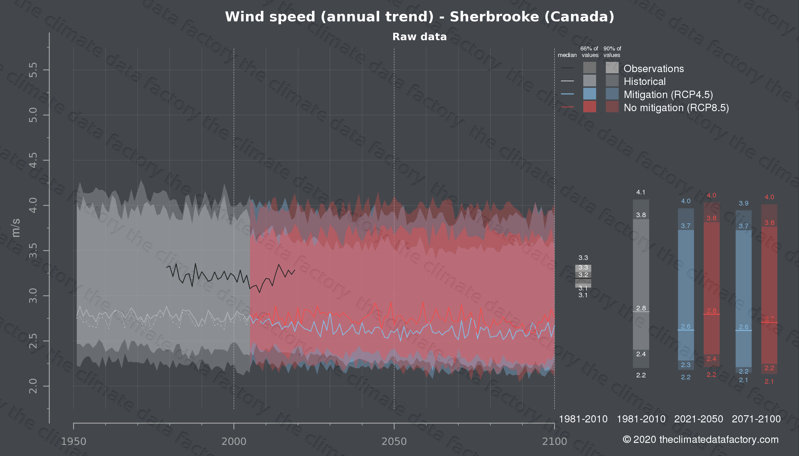 Graphic of projected wind speed for Sherbrooke (Canada) under two climate change mitigation policy scenarios (RCP4.5, RCP8.5). Represented climate data are raw data from IPCC models. https://theclimatedatafactory.com