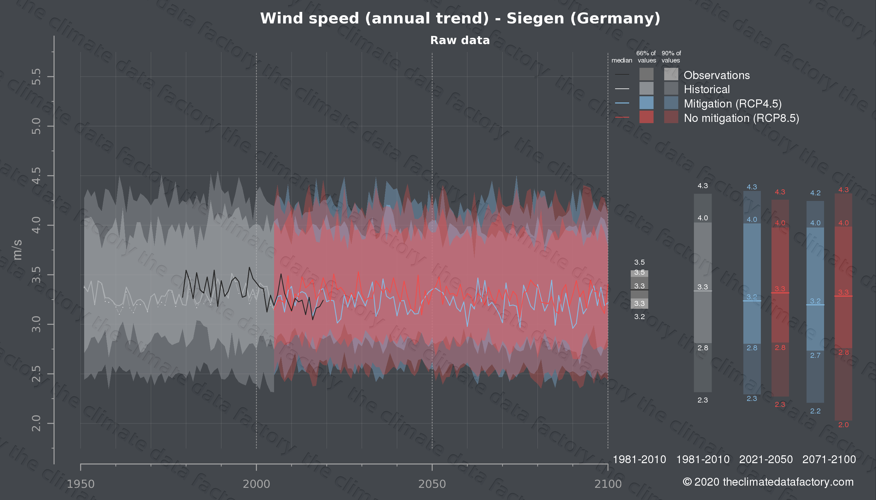 Graphic of projected wind speed for Siegen (Germany) under two climate change mitigation policy scenarios (RCP4.5, RCP8.5). Represented climate data are raw data from IPCC models. https://theclimatedatafactory.com