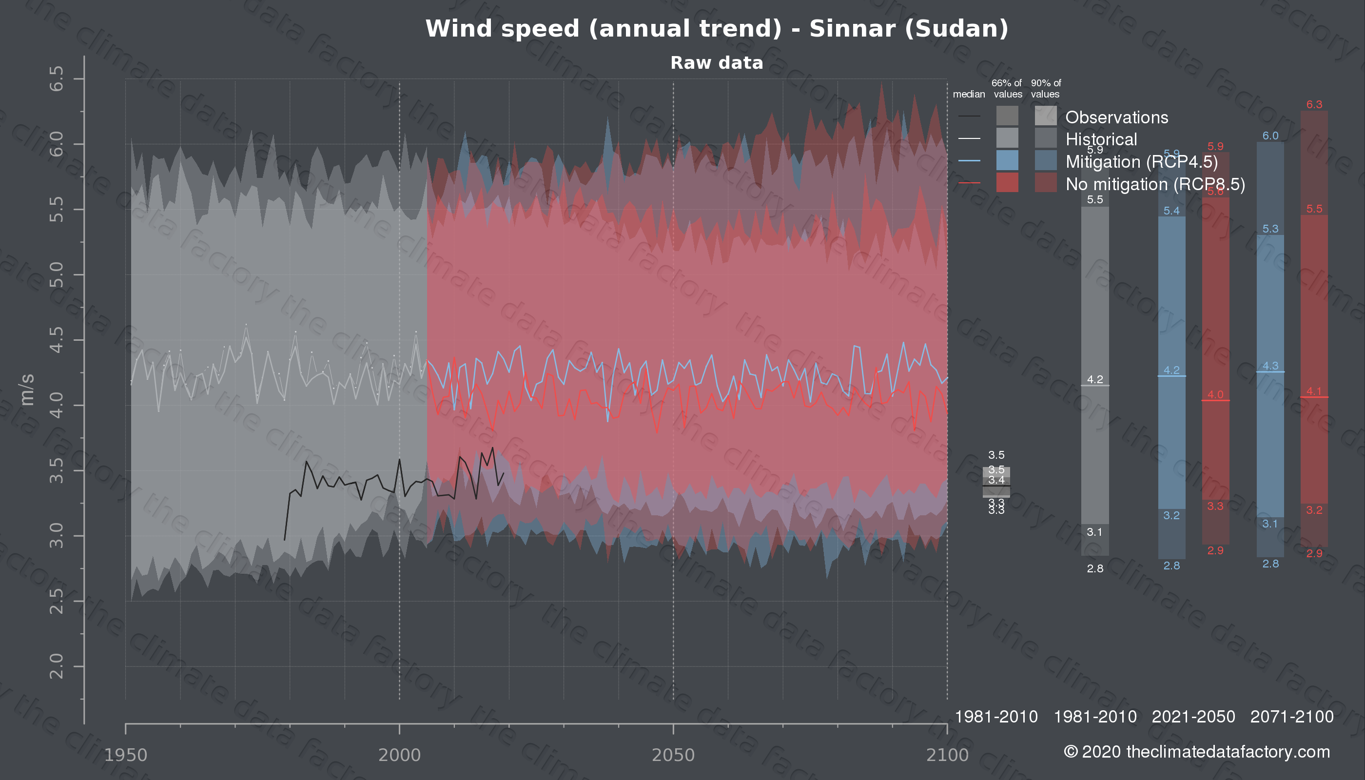Graphic of projected wind speed for Sinnar (Sudan) under two climate change mitigation policy scenarios (RCP4.5, RCP8.5). Represented climate data are raw data from IPCC models. https://theclimatedatafactory.com