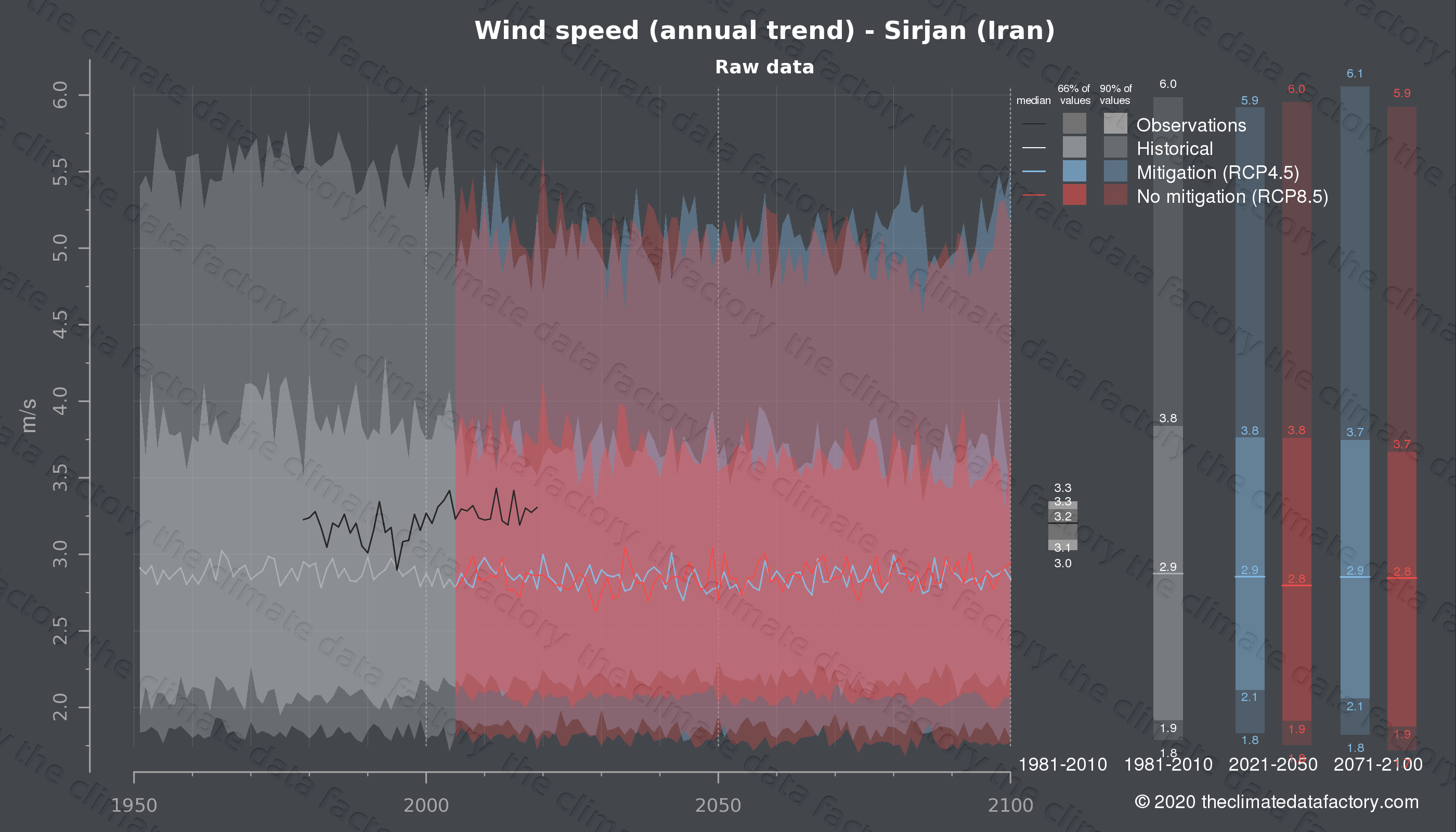 Graphic of projected wind speed for Sirjan (Iran) under two climate change mitigation policy scenarios (RCP4.5, RCP8.5). Represented climate data are raw data from IPCC models. https://theclimatedatafactory.com