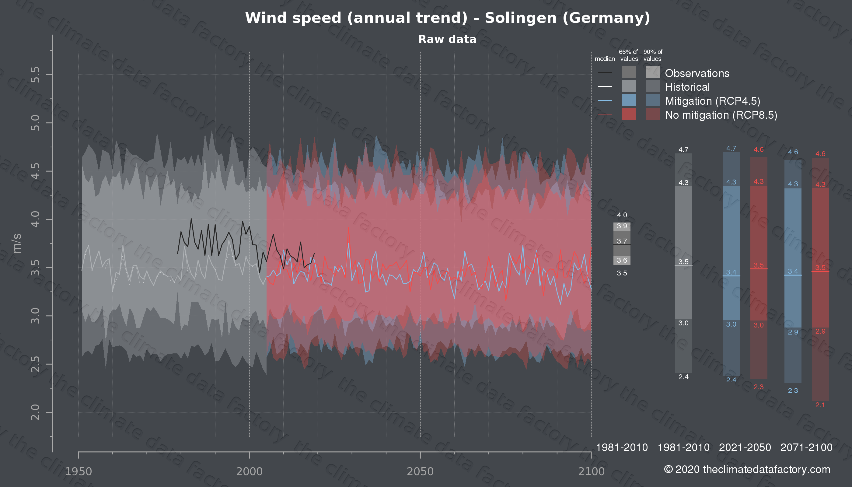 Graphic of projected wind speed for Solingen (Germany) under two climate change mitigation policy scenarios (RCP4.5, RCP8.5). Represented climate data are raw data from IPCC models. https://theclimatedatafactory.com