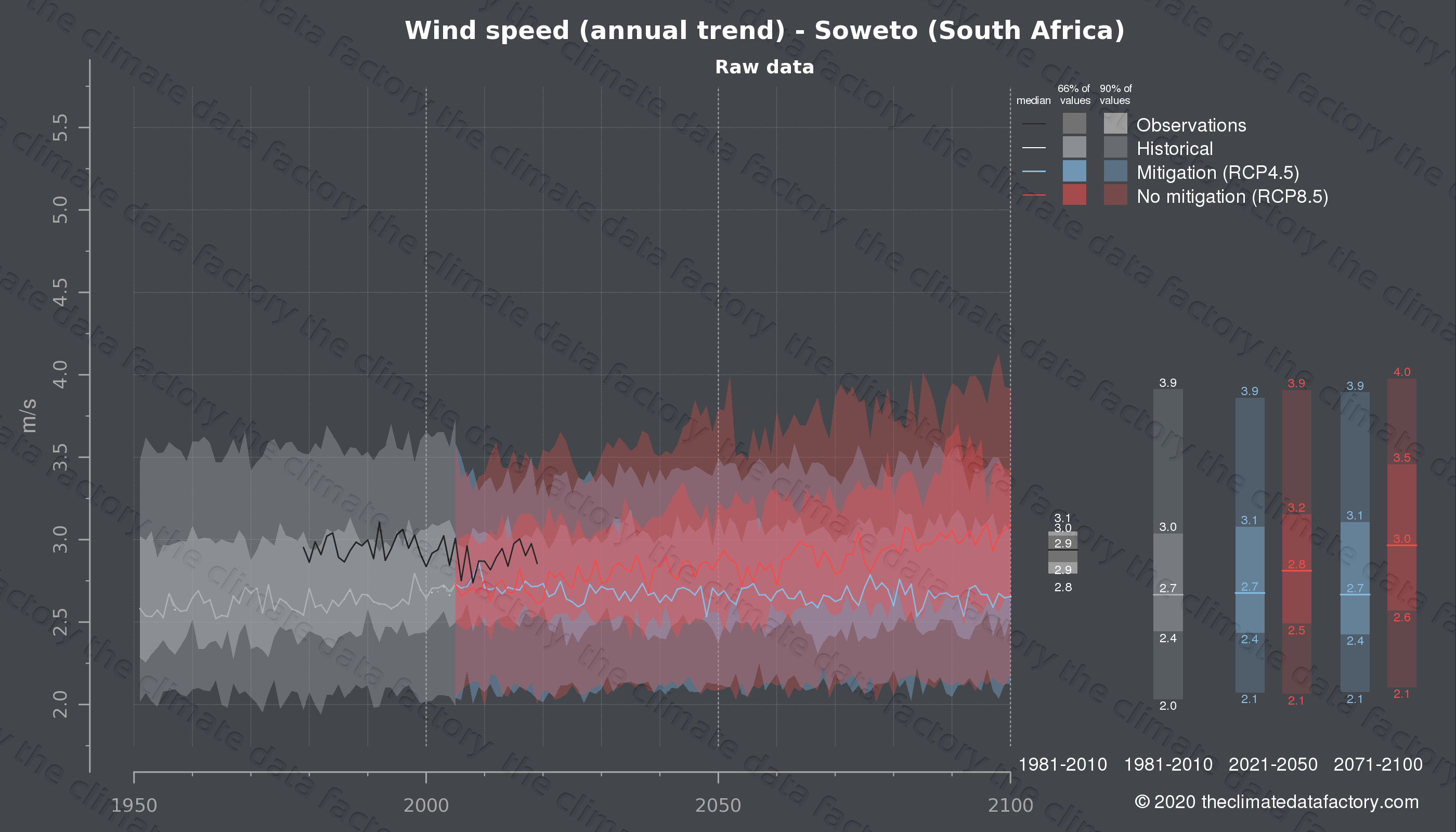 Graphic of projected wind speed for Soweto (South Africa) under two climate change mitigation policy scenarios (RCP4.5, RCP8.5). Represented climate data are raw data from IPCC models. https://theclimatedatafactory.com