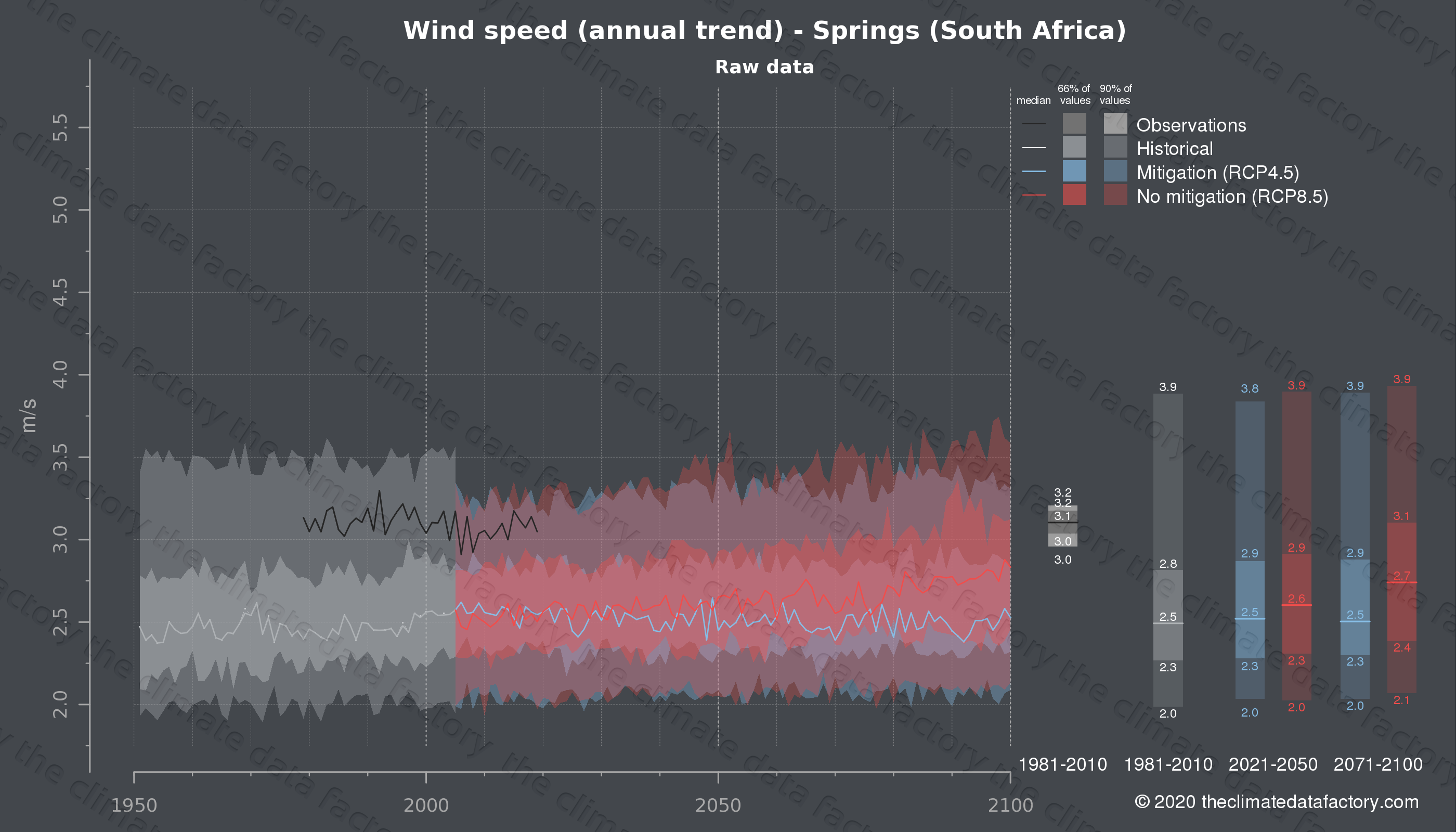 Graphic of projected wind speed for Springs (South Africa) under two climate change mitigation policy scenarios (RCP4.5, RCP8.5). Represented climate data are raw data from IPCC models. https://theclimatedatafactory.com
