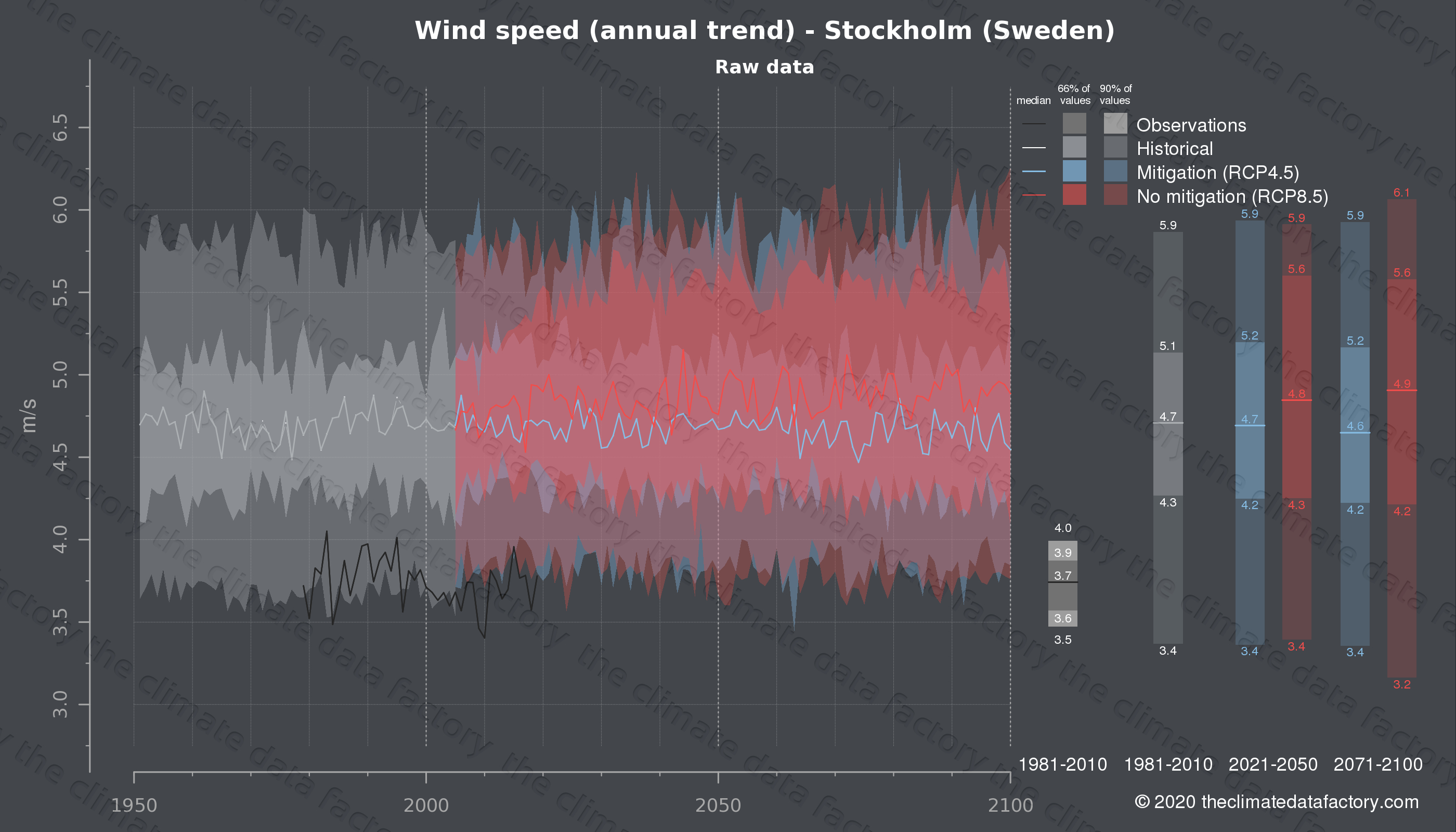 Graphic of projected wind speed for Stockholm (Sweden) under two climate change mitigation policy scenarios (RCP4.5, RCP8.5). Represented climate data are raw data from IPCC models. https://theclimatedatafactory.com